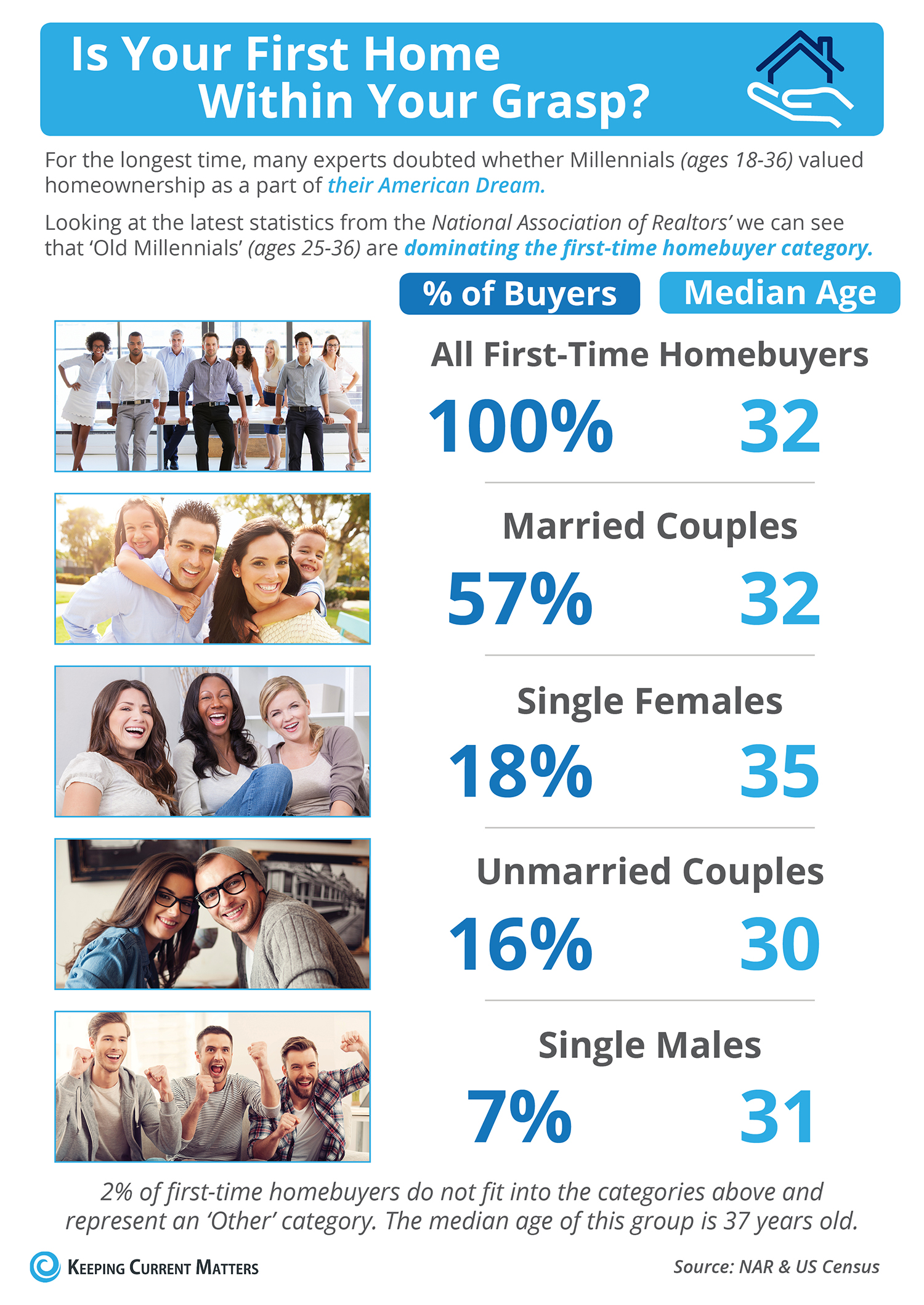 Is Your First Home Within Your Grasp Now?  [INFOGRAPHIC] | Keeping Current Matters