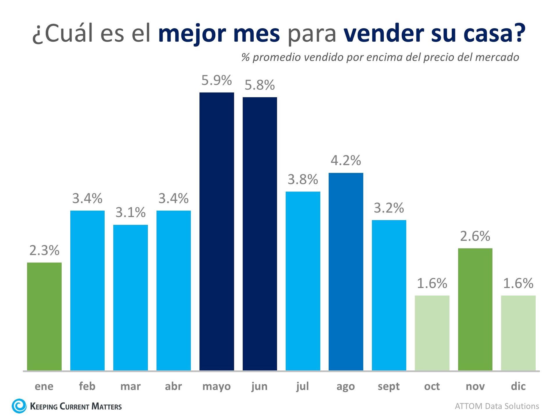 Justo a tiempo: Los datos dicen que mayo es el mejor mes para vender su casa | Keeping Current Matters