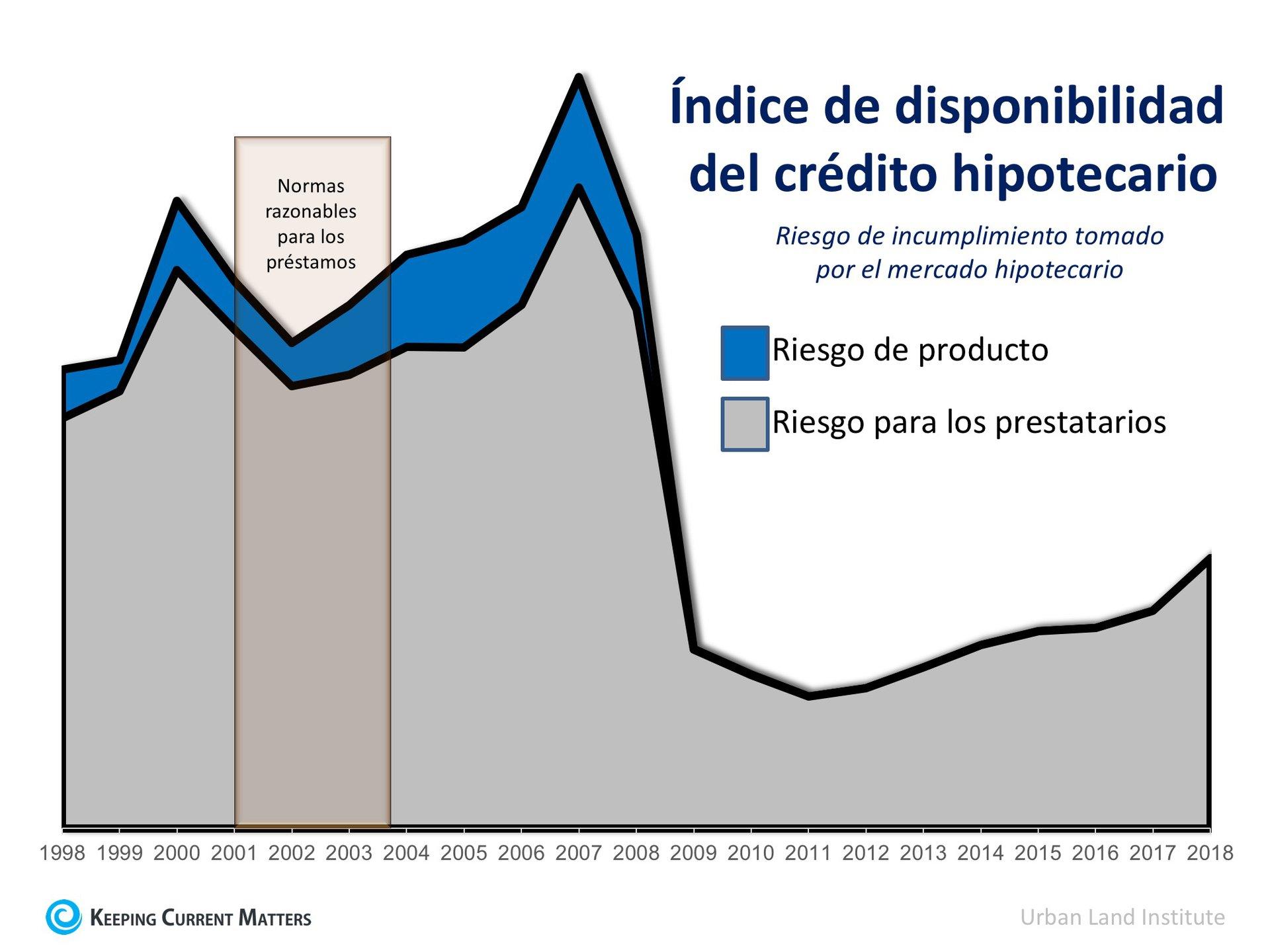 4 razones por las que el mercado de la vivienda actual NO es 2006 de nuevo | Keeping Current Matters