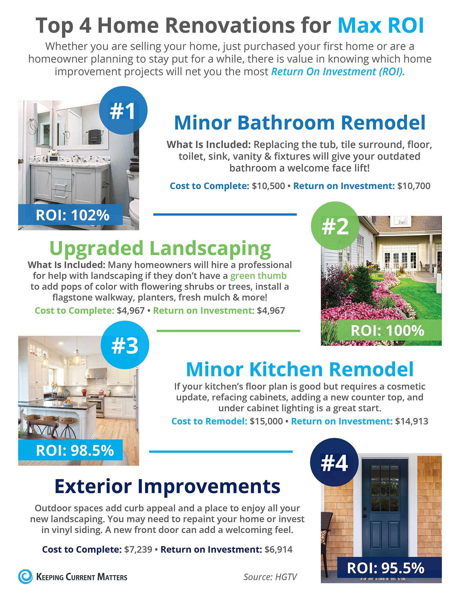 Top 4 Home Renovations for Max ROI [INFOGRAPHIC] | Keeping Current Matters