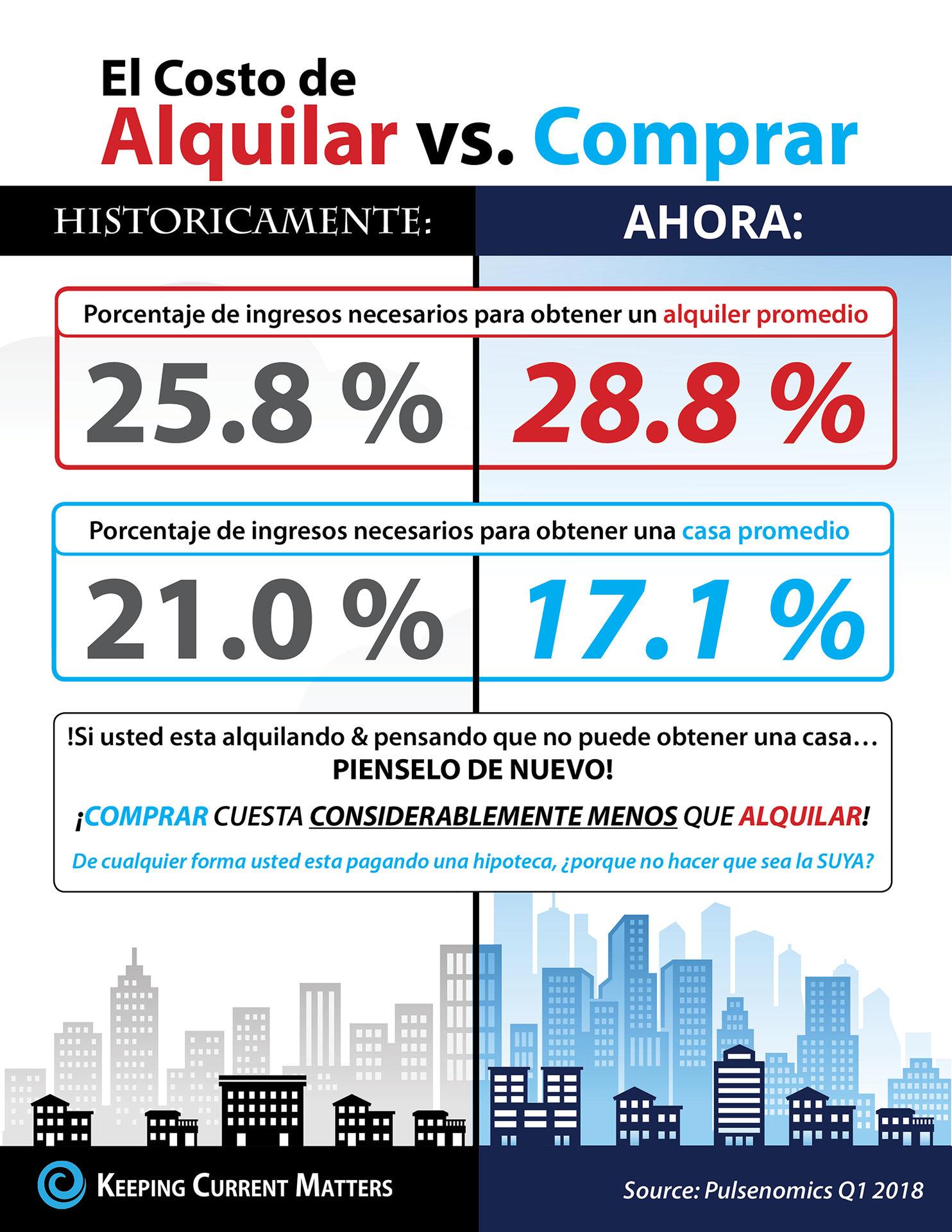 El costo de alquilar vs. comprar [infografía]
