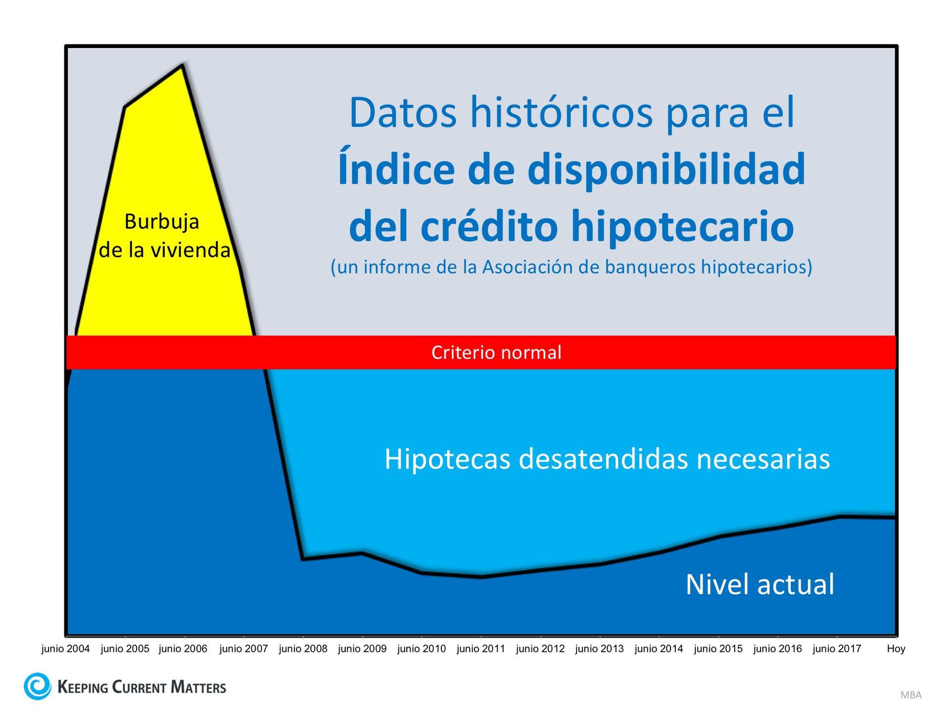 ¿Están los criterios de concesión de préstamos muy flexibles… o muy estrictos? | Keeping Current Matters