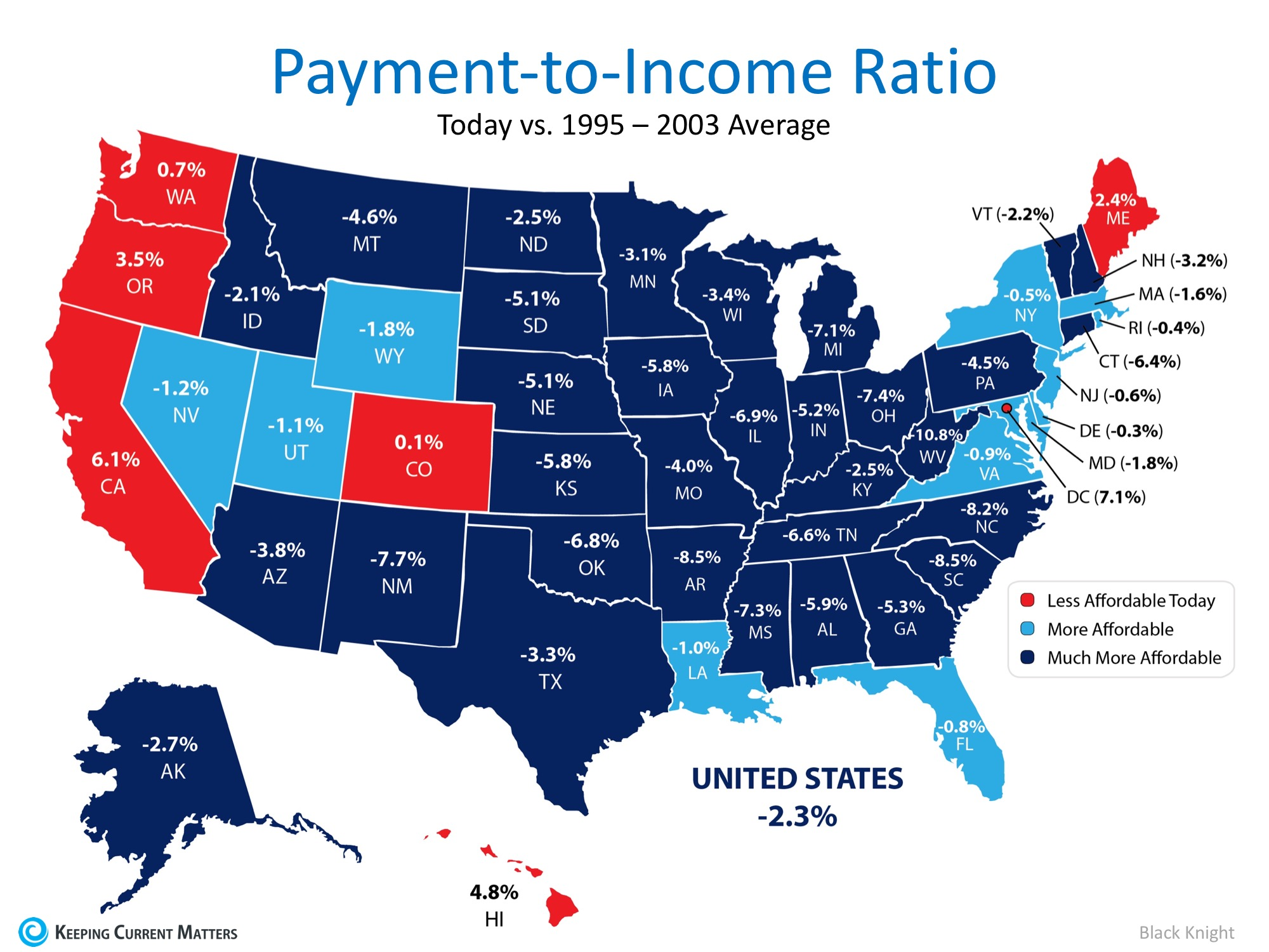 Homes are More Affordable in 44 out of 50 States | Keeping Current Matters