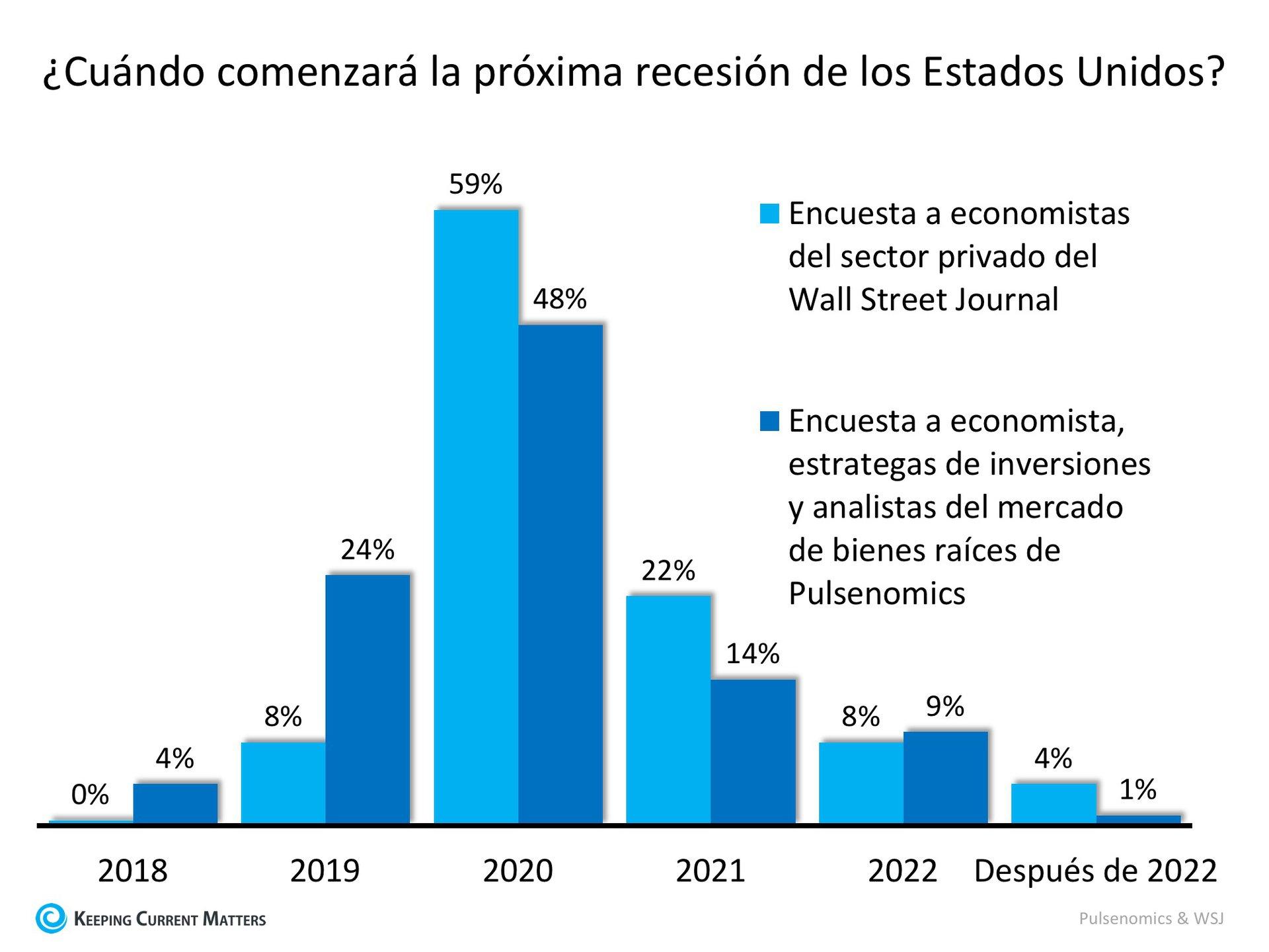 ¿Próxima recesión en 2020? ¿Cuál será el impacto? | Keeping Current Matters