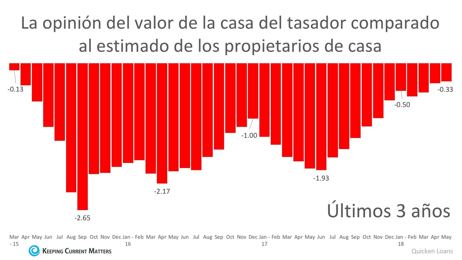 Los propietarios & los tasadores coinciden en el valor después de 3 años | Keeping Current Matters