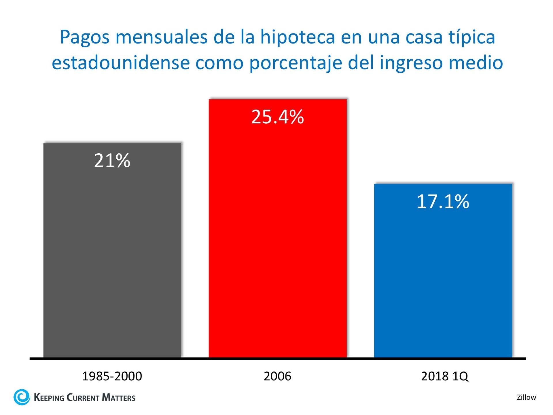 Las casas están más asequibles hoy que de 1985 a 2000 | Keeping Current Matters