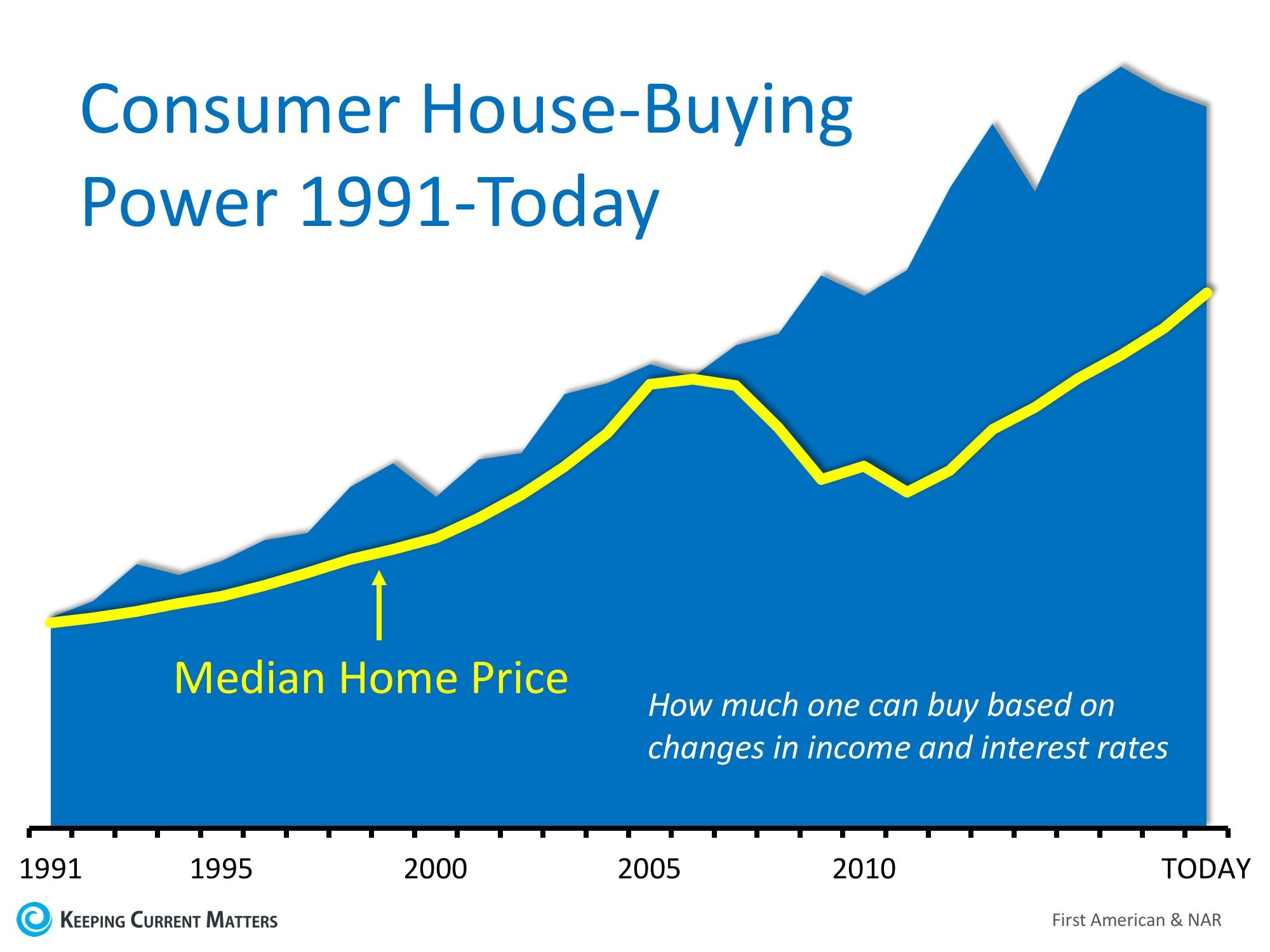 House-Buying Power at Near-Historic Levels | Keeping Current Matters