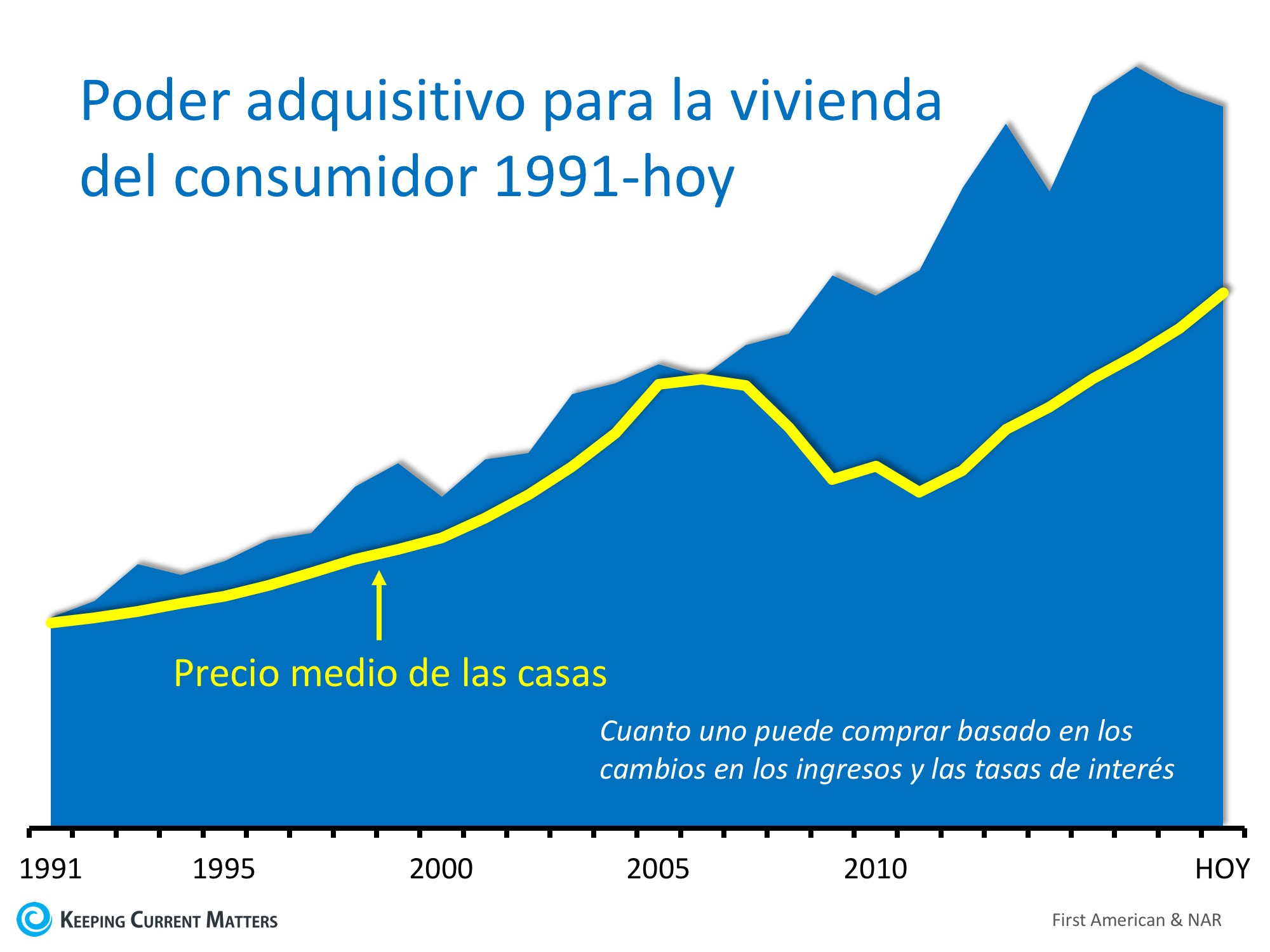 El poder adquisitivo para la vivienda a niveles casi históricos | Keeping Current Matters