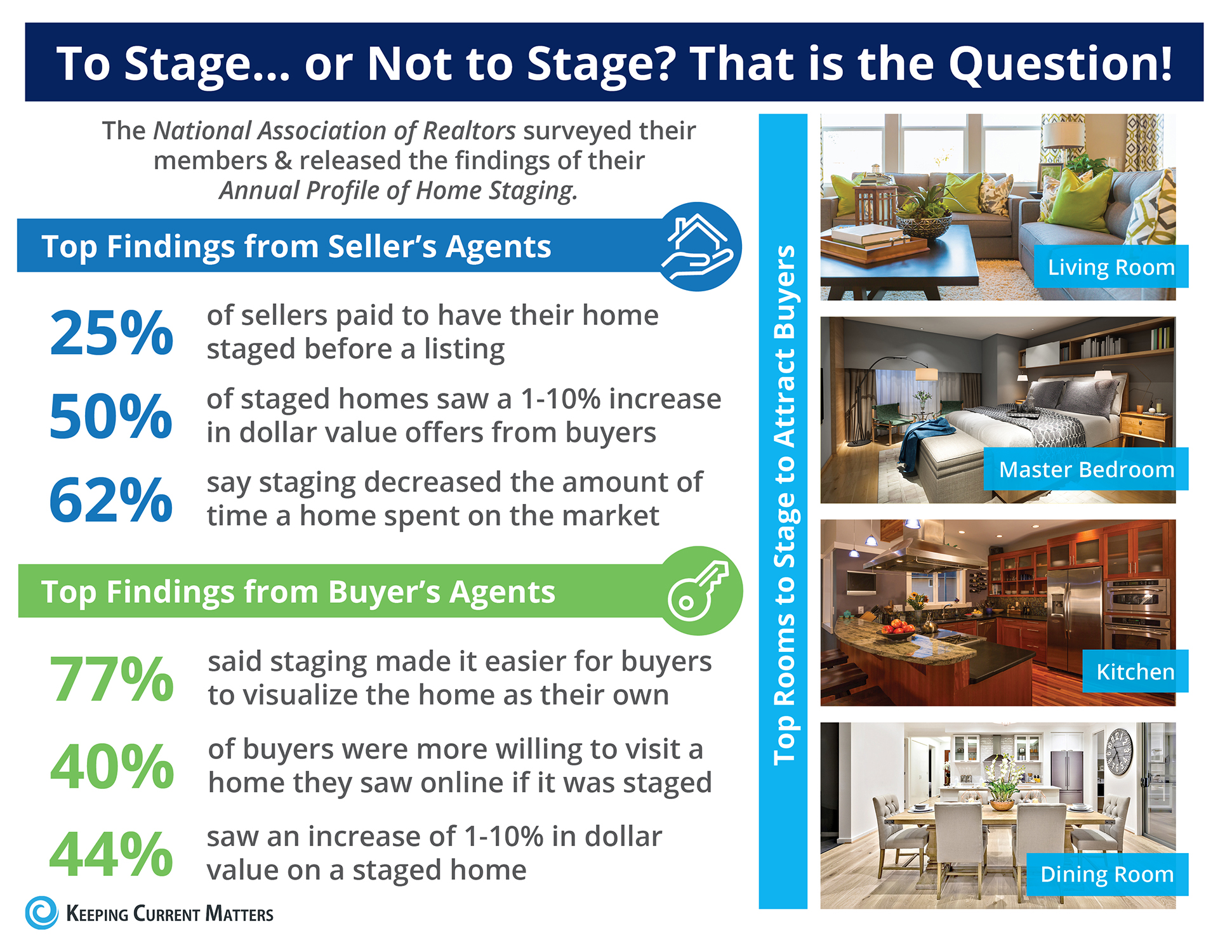 Want to Sell Your House Faster? Don't Forget to Stage! [INFOGRAPHIC] | Keeping Current Matters