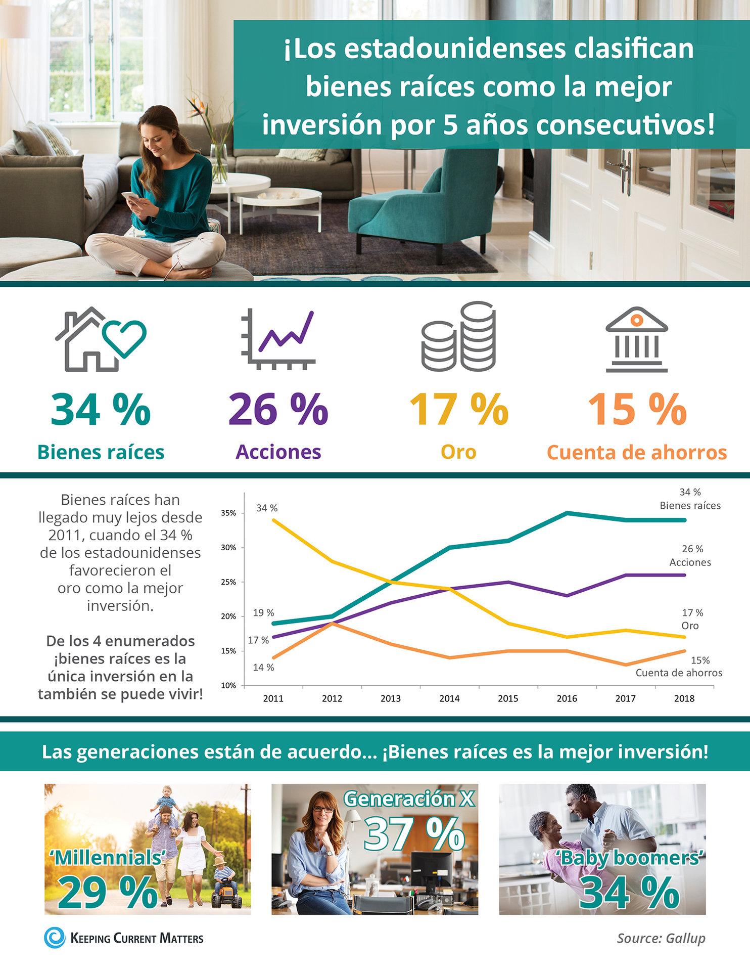 ¡Los estadounidenses clasifican bienes raíces como la mejor inversión por 5 años consecutivos! [Infografía] | Keeping Current Matters