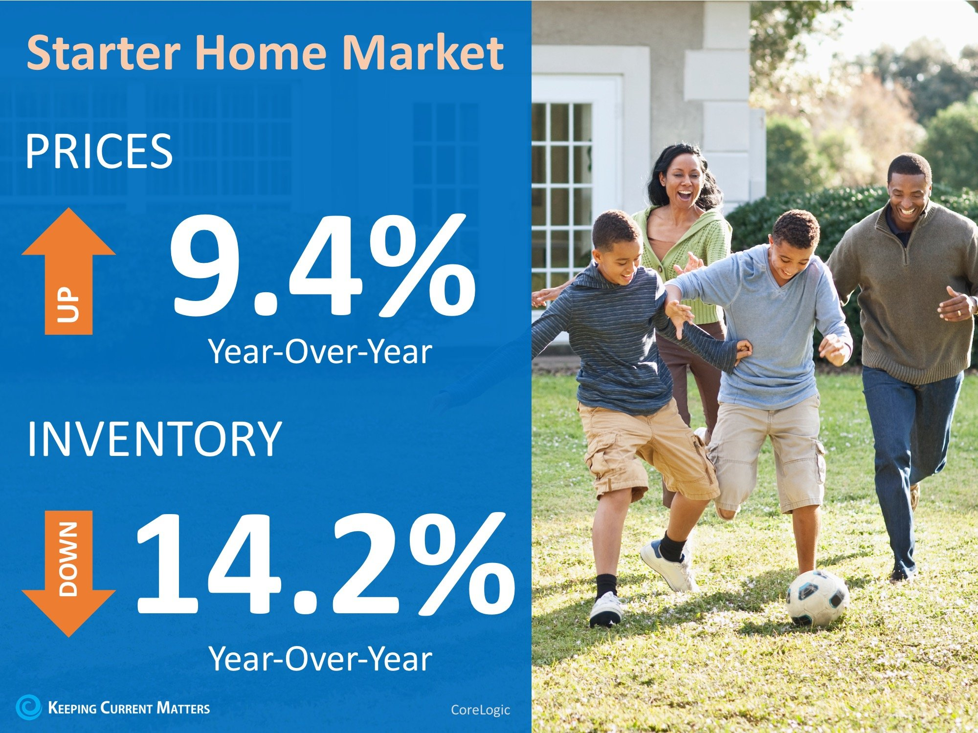 Have You Outgrown Your Starter Home? | Keeping Current Matters