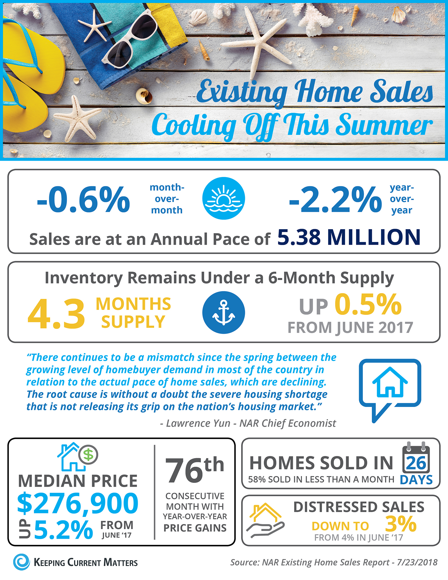 Existing Home Sales Cooling Off This Summer [INFOGRAPHIC] | Keeping Current Matters