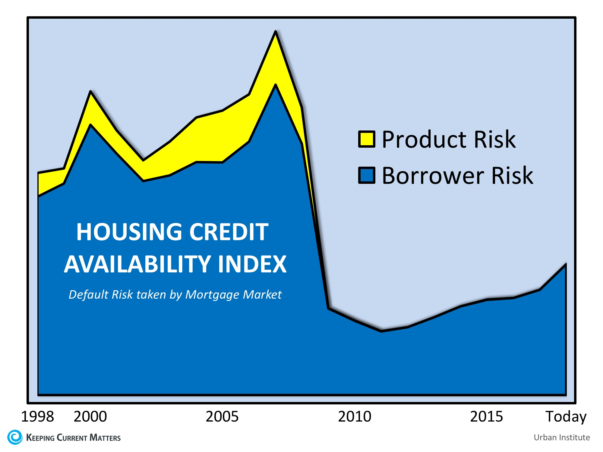 Are Lending Standards Propping Up Home Prices? | Keeping Current Matters