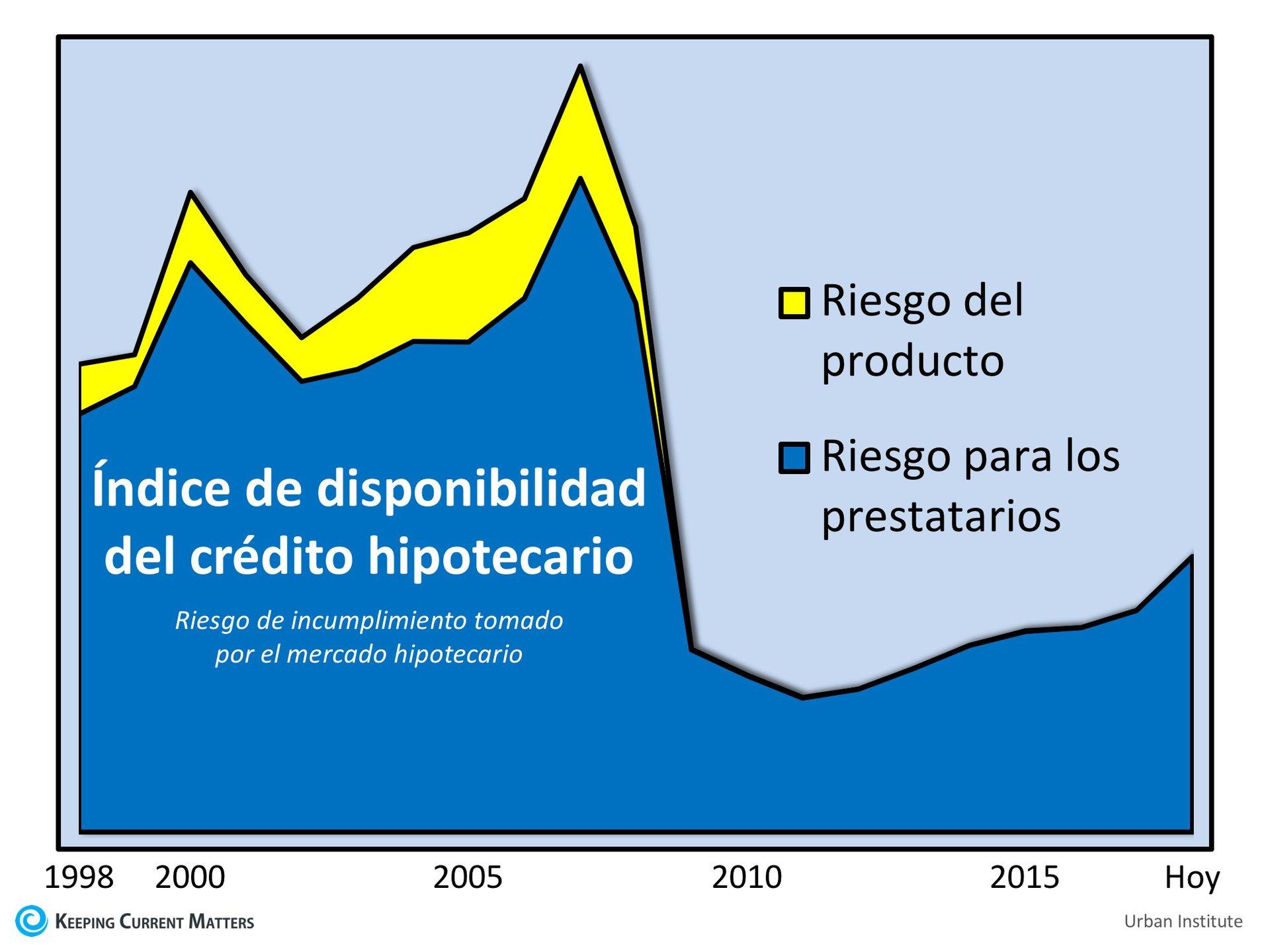¿Están los criterios de concesión de préstamos aumentando los precios de las viviendas? | Keeping Current Matters