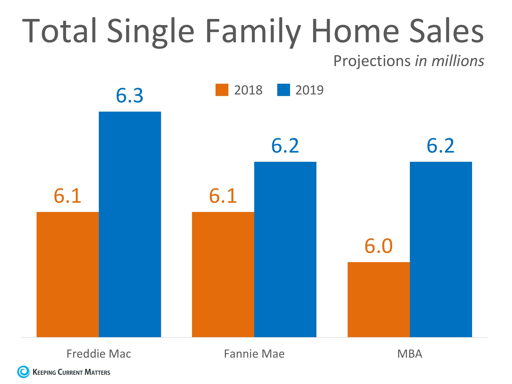 Home Sales Expected to Continue Increasing in 2019 | Keeping Current Matters