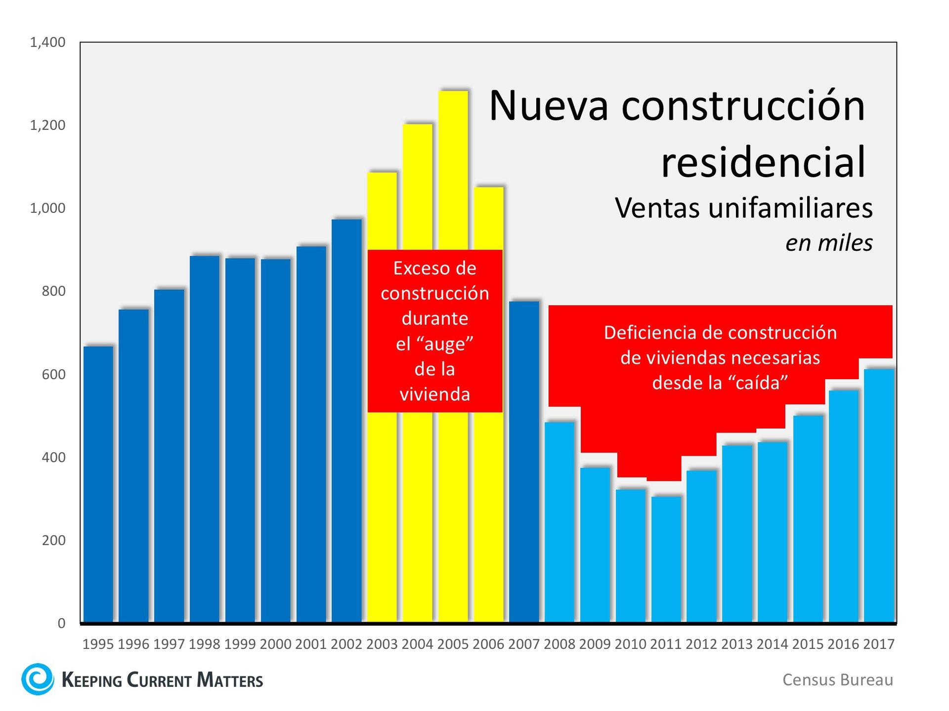 ¿Por qué las ventas de casas existentes han disminuido? | Keeping Current Matters