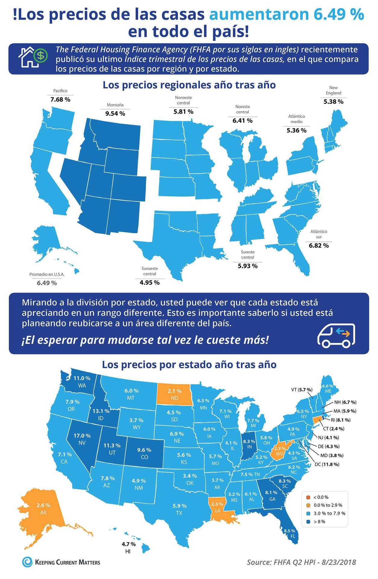 Los precios de las viviendas aumentaron 6.49 % a través del país [Infografía] | Keeping Current Matters