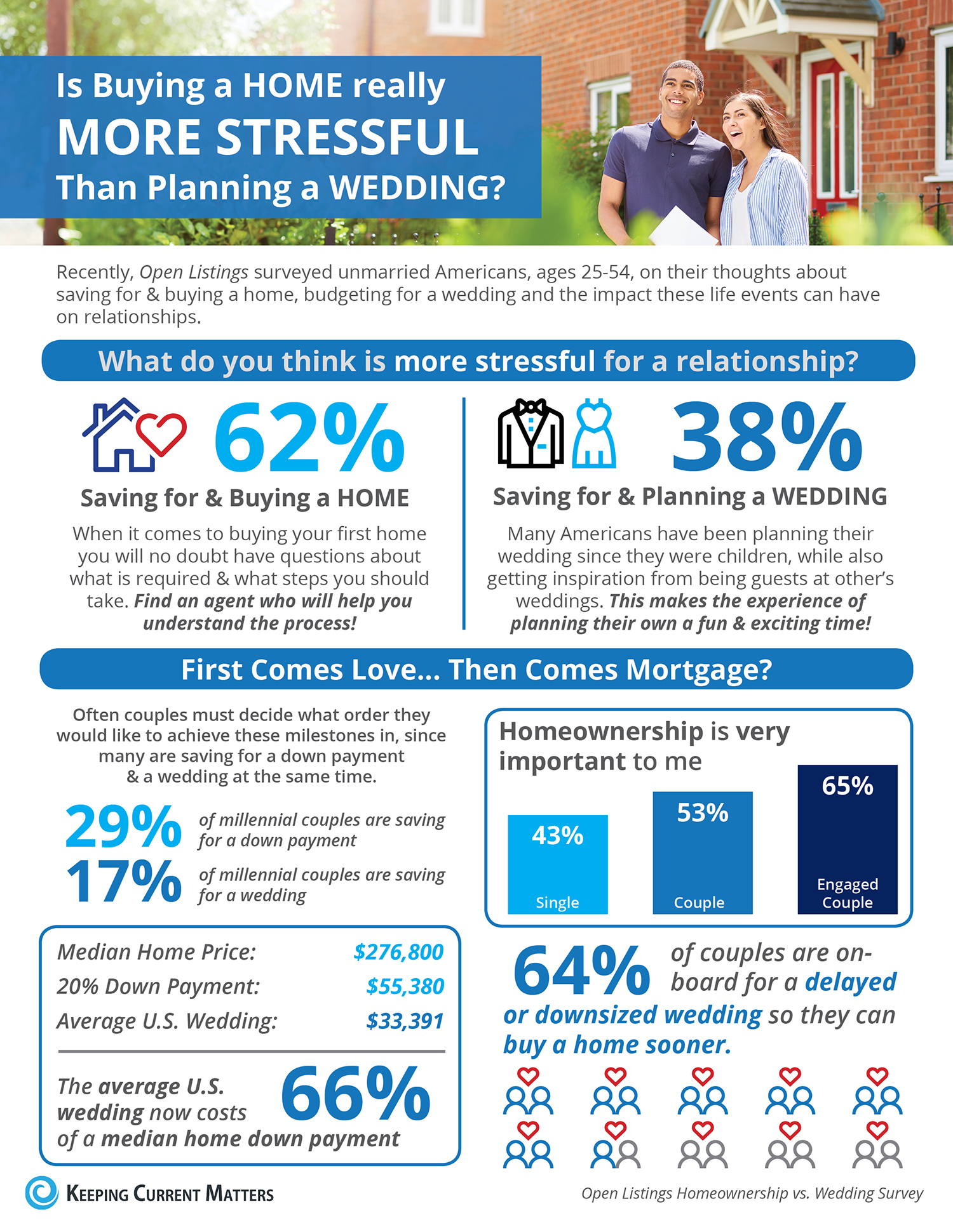Is Buying a HOME really MORE STRESSFUL Than Planning a WEDDING? [INFOGRAPHIC] | Keeping Current Matters