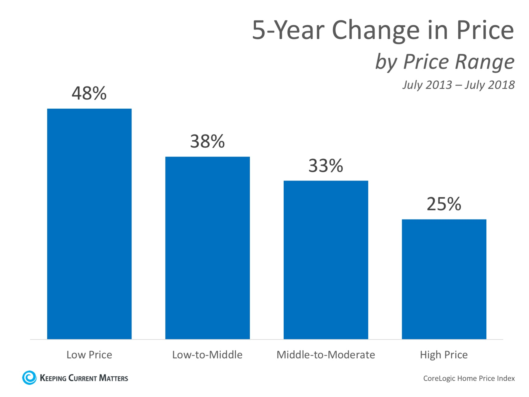 Home Prices: The Difference 5 Years Makes | Keeping Current Matters