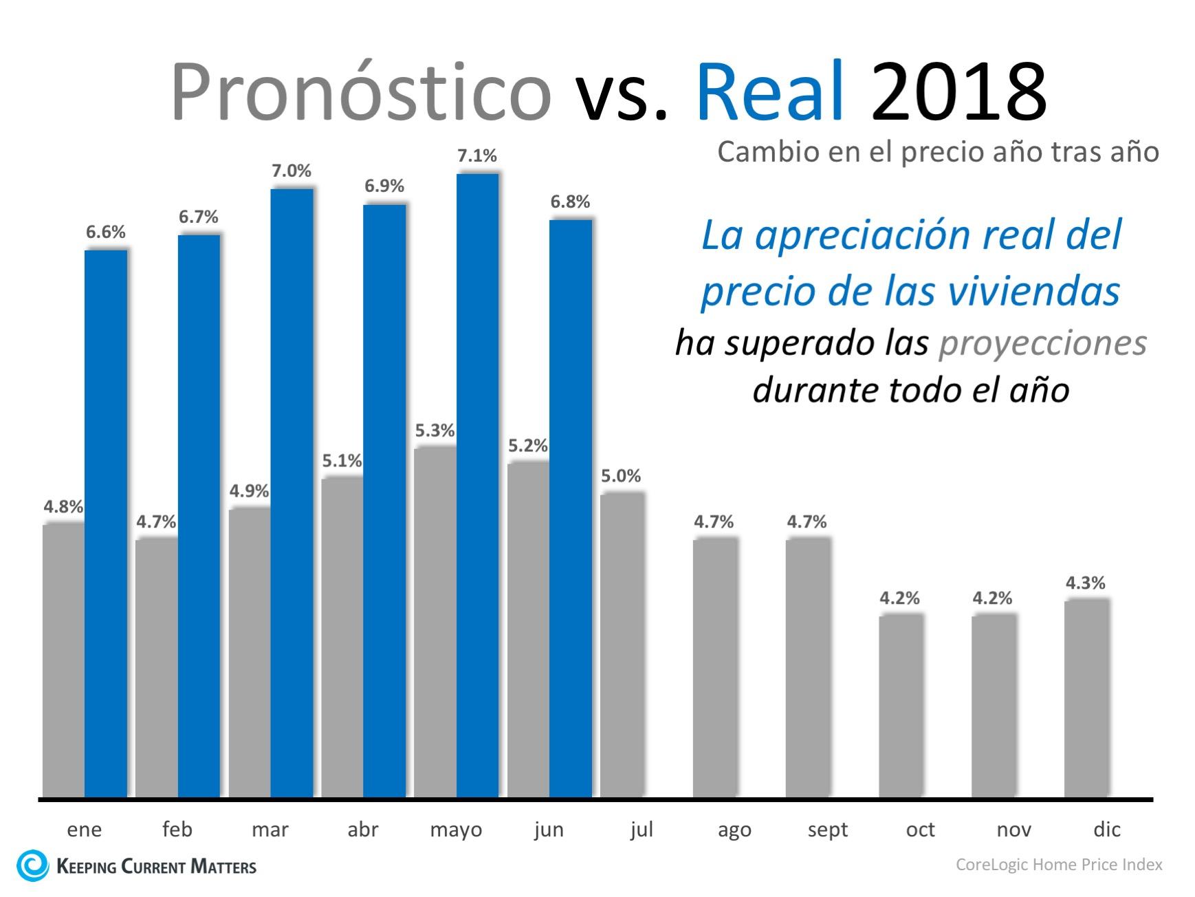 Los precios de las viviendas han apreciado 6.9 % en 2018 | Keeping Current Matters