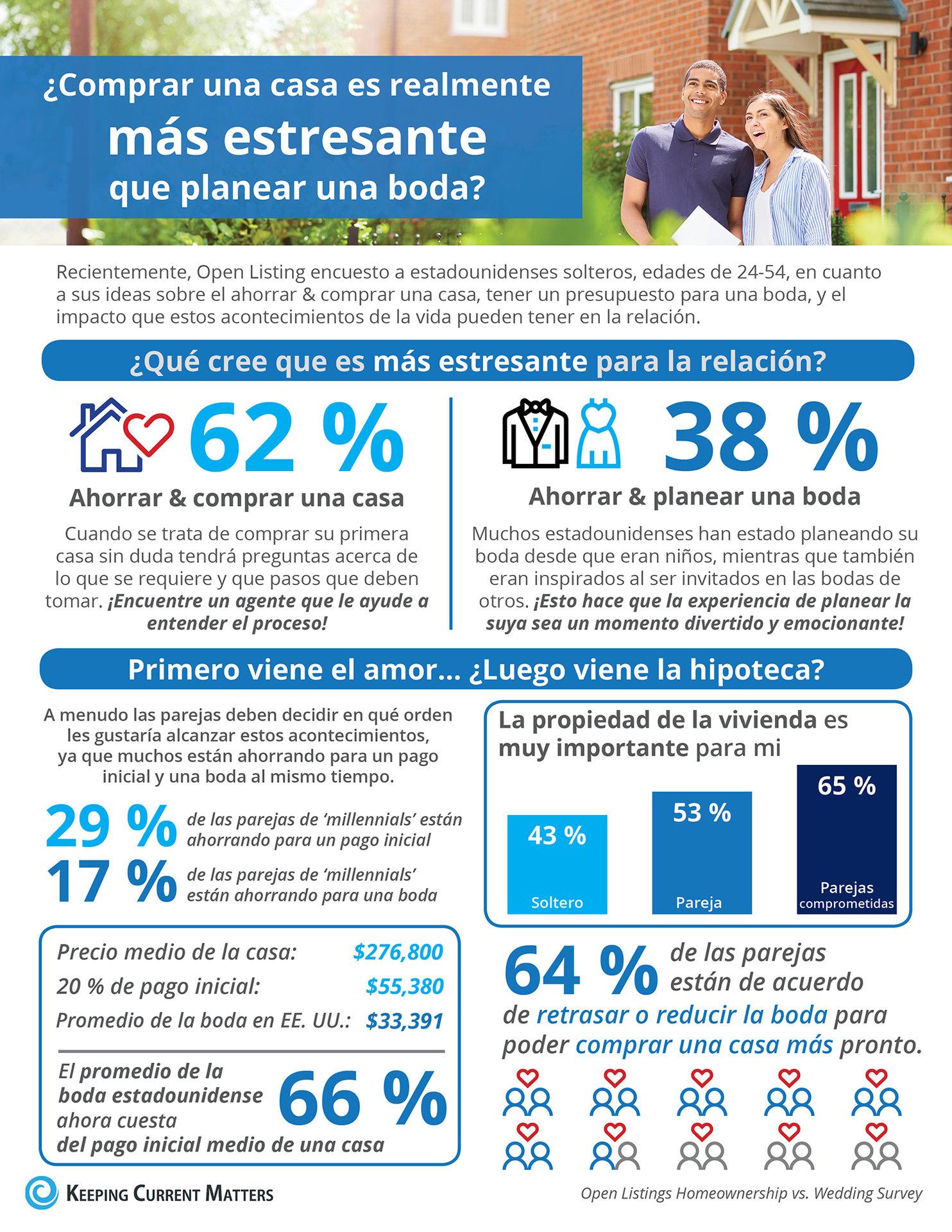 ¿Comprar una casa es realmente más estresante que planear una boda? [Infografía] | Keeping Current Matters