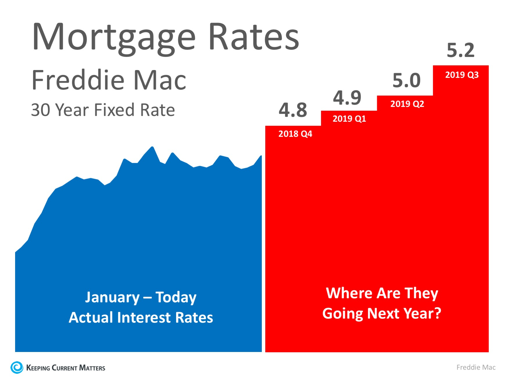 Where Are Mortgage Interest Rates Headed In 2019? | Keeping Current Matters