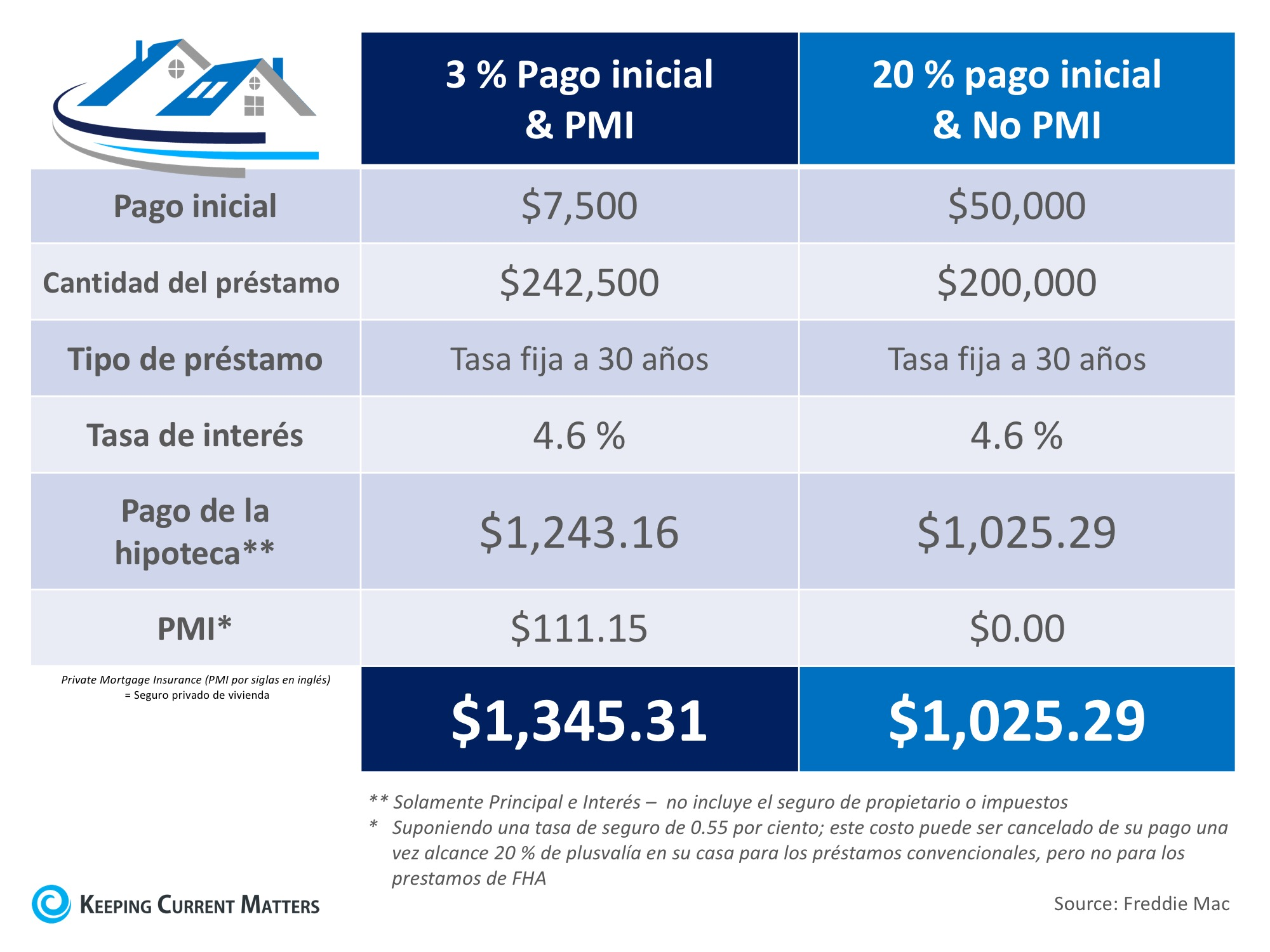 El costo de no pagar PMI | Keeping Current Matters