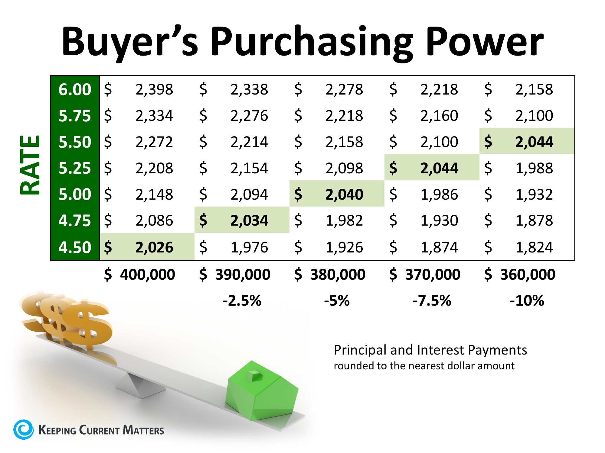 2 Factors to Watch in Today's Real Estate Market Whether Buying or Selling | Keeping Current Matters
