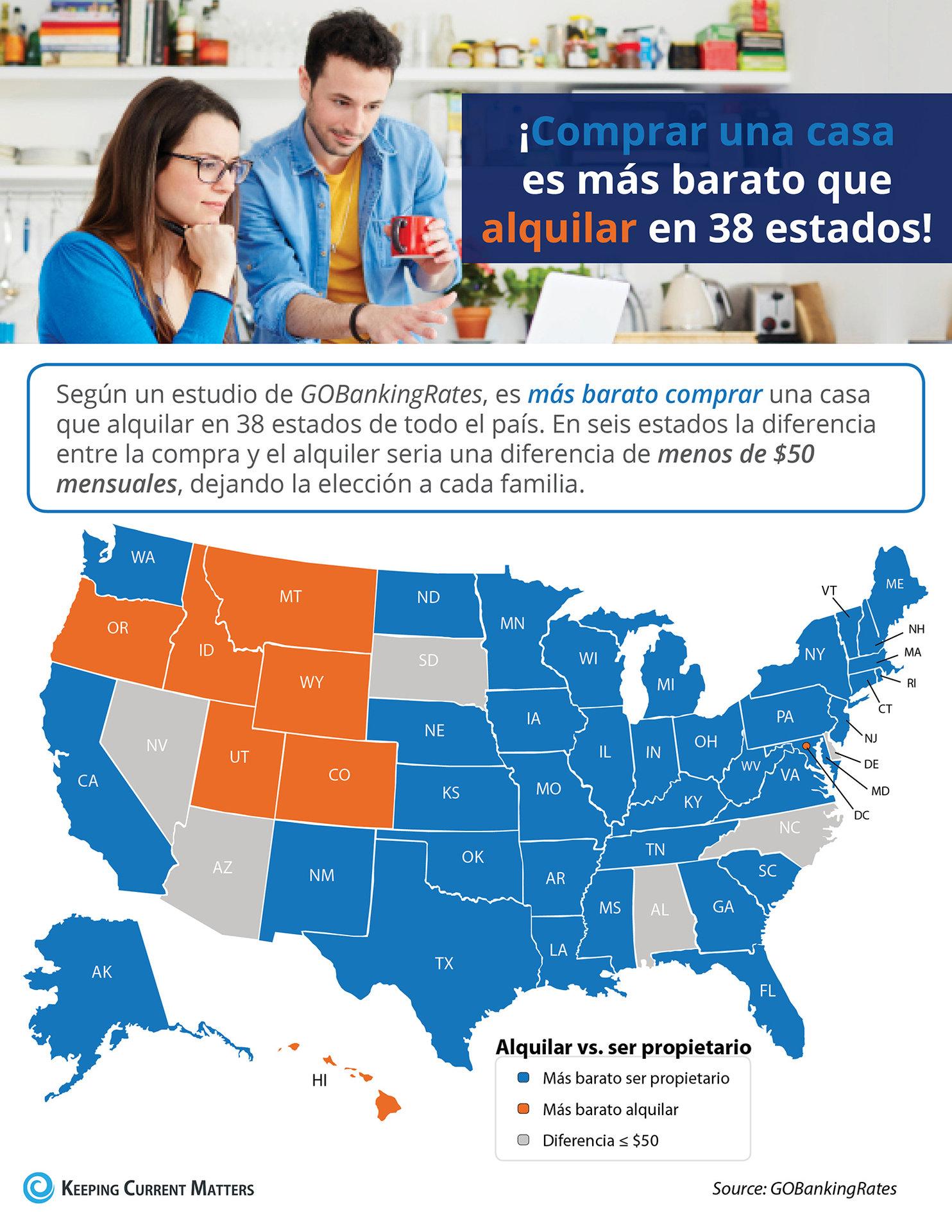 ¡Comprar una casa es más barato que alquilar en 38 estados! | Keeping Current Matters