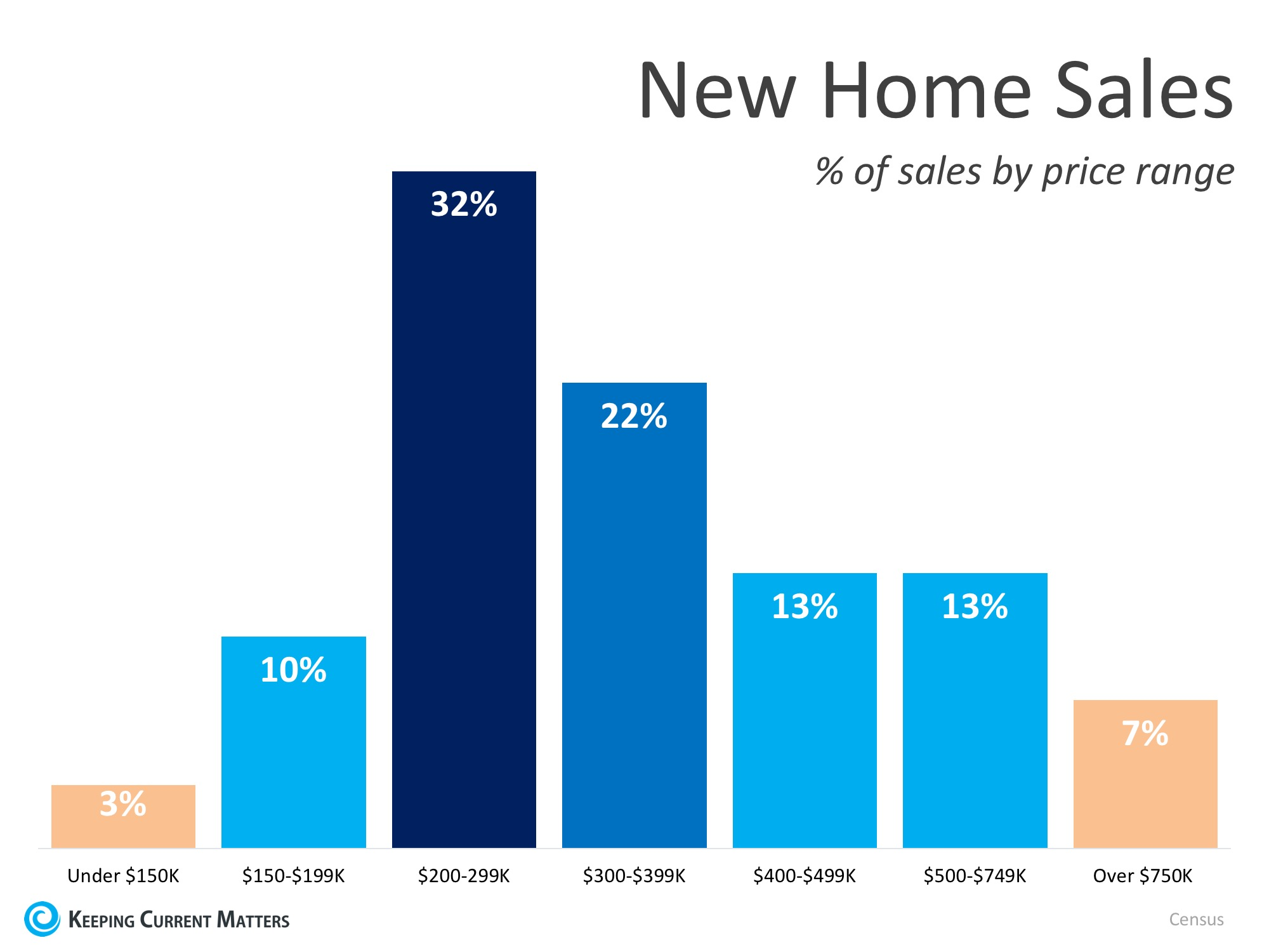 New Home Sales Up 12.7% From Last Year | Keeping Current Matters