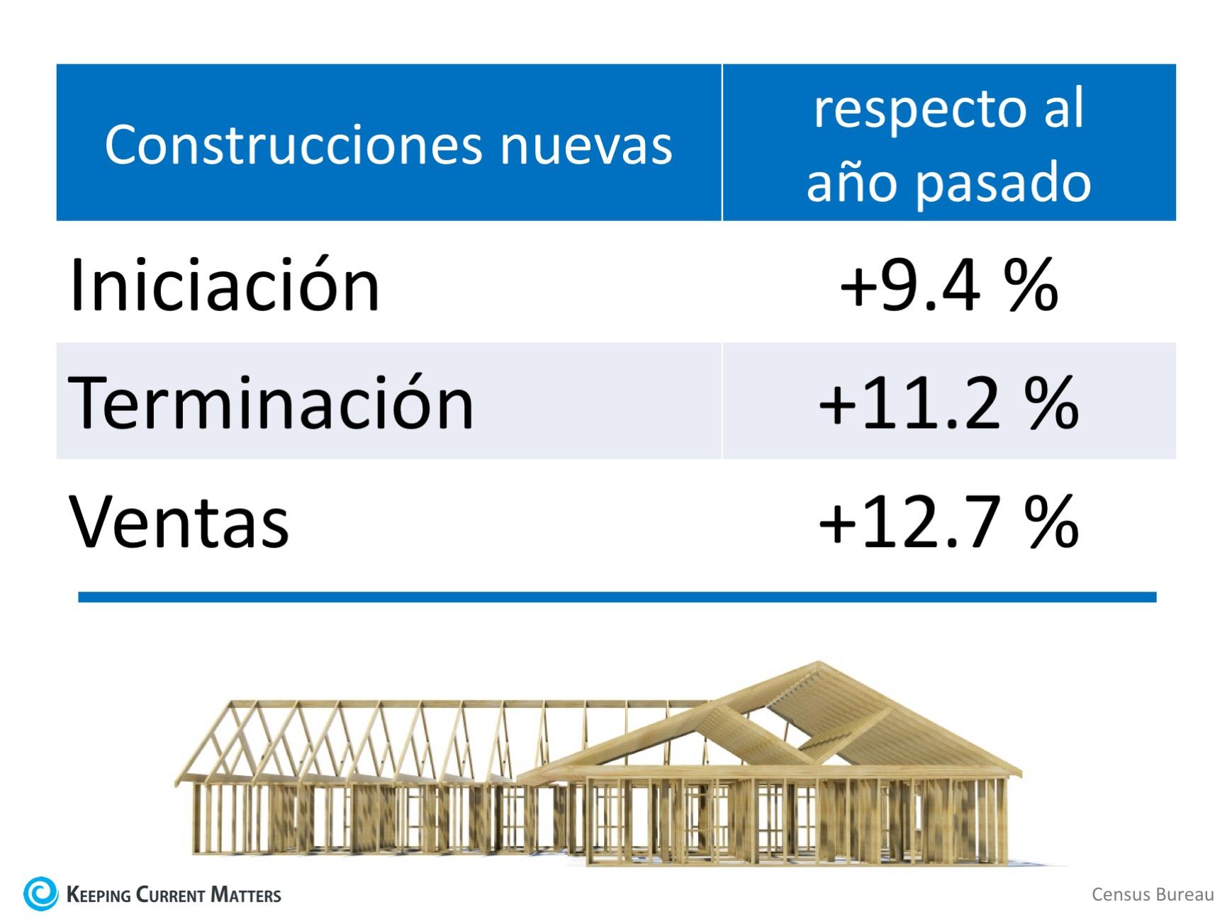 Las ventas de casas nuevas aumentaron 12.7 % respecto al año pasado | Keeping Current Matters