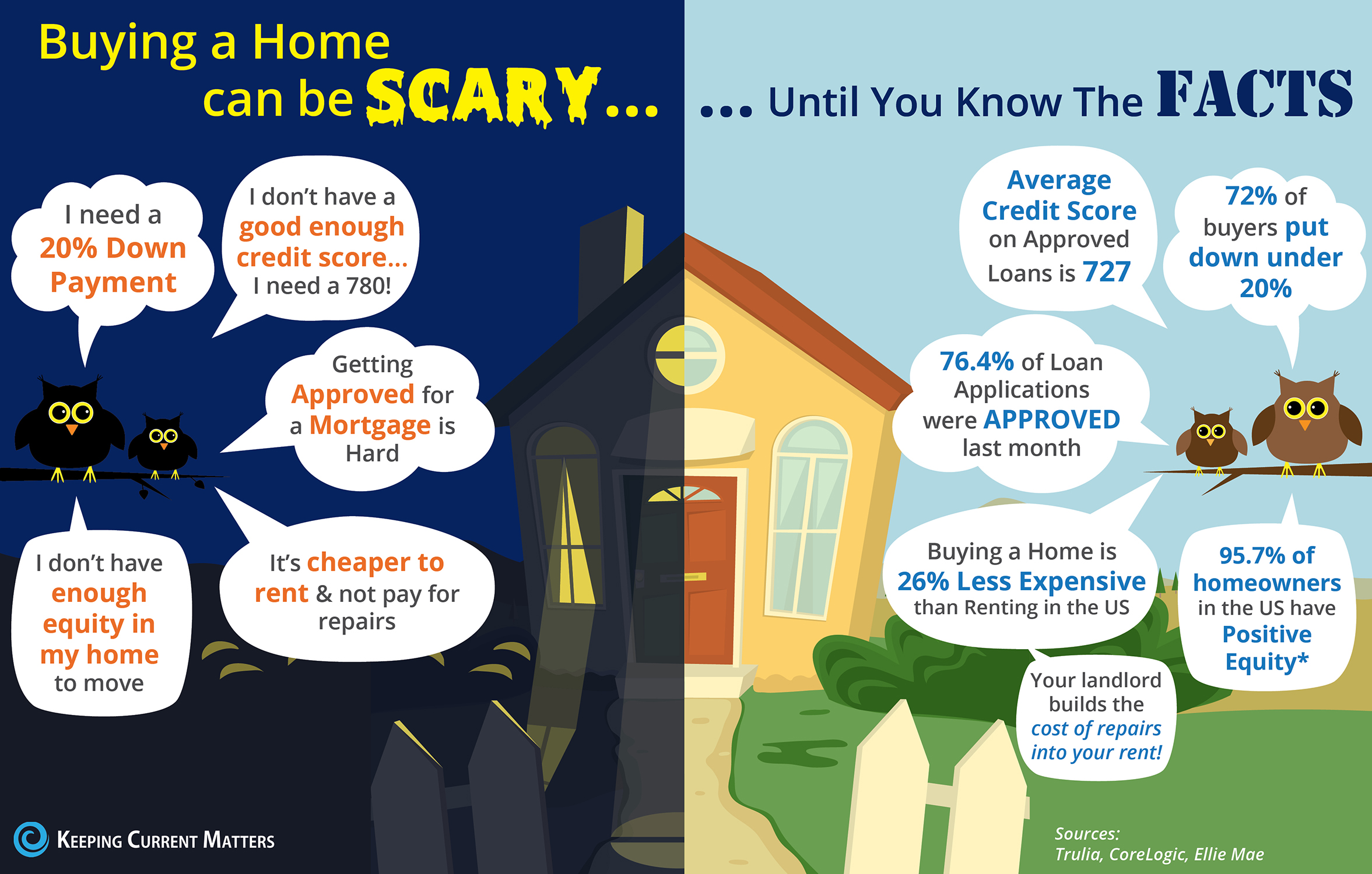 Buying a Home Can Be Scary... Until You Know the Facts [INFOGRAPHIC] | Keeping Current Matters