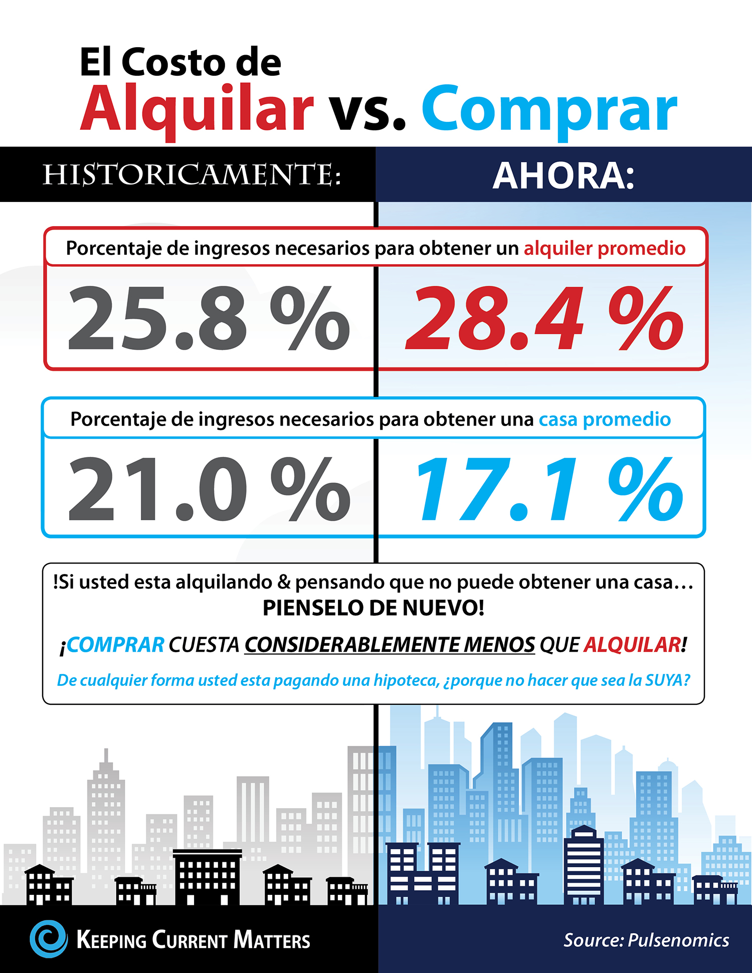 El costo de alquilar vs. Comprar una casa [Infografía] | Keeping Current Matters