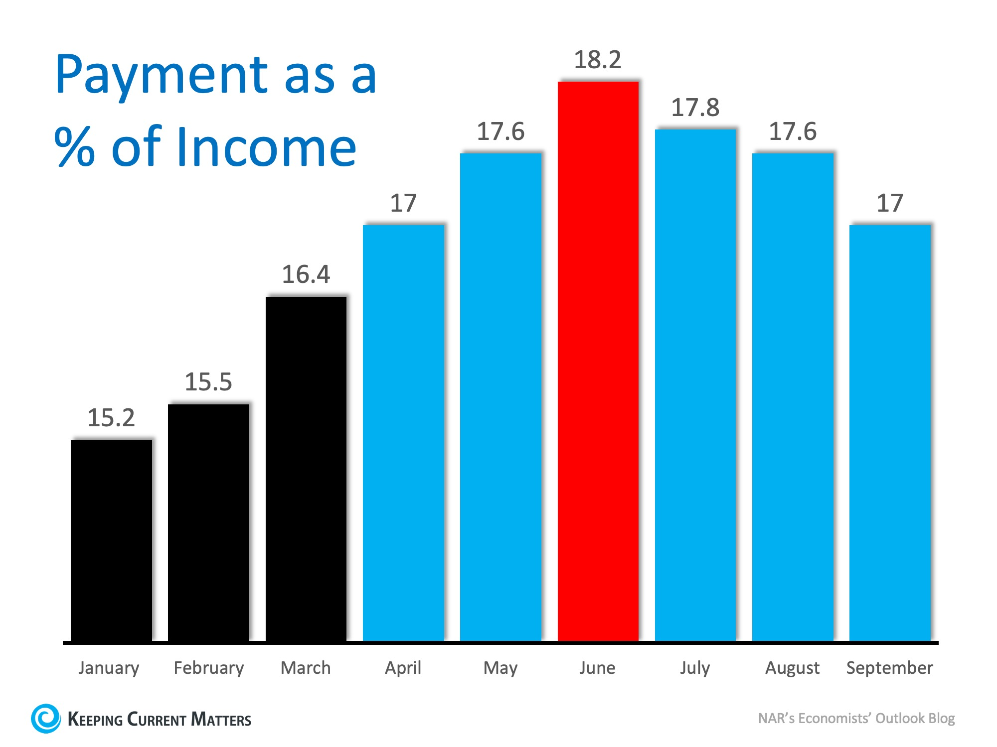 Wage Increases Make Home Buying More Affordable | Keeping Current Matters