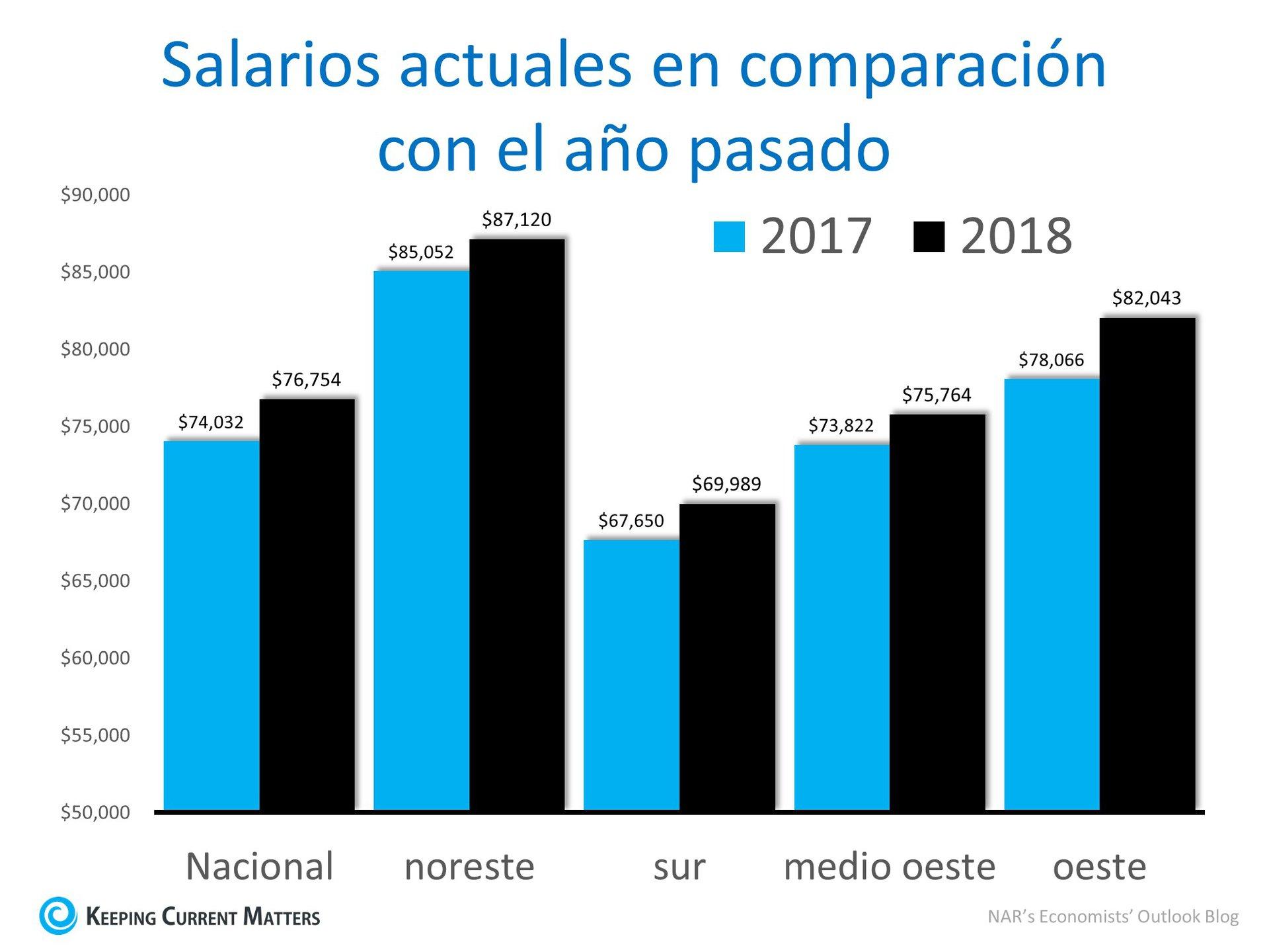 Los aumentos salariales hacen que comprar una casa sea más asequible | Keeping Current Matters