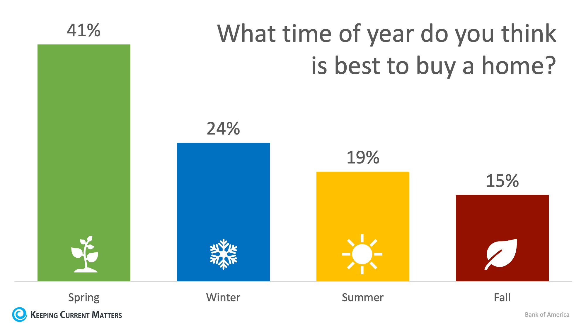 24% of Renters Believe Winter is the Best Time to Buy a Home | Keeping Current Matters