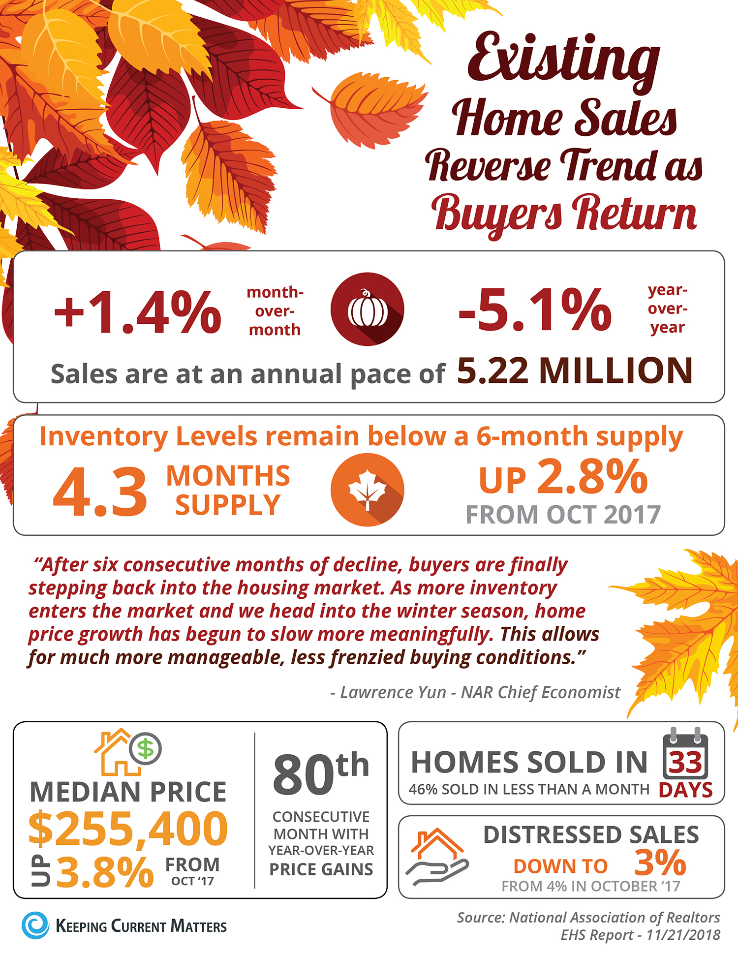 Existing Home Sales Reverse Trend as Buyers Return [INFOGRAPHIC] | Keeping Current Matters