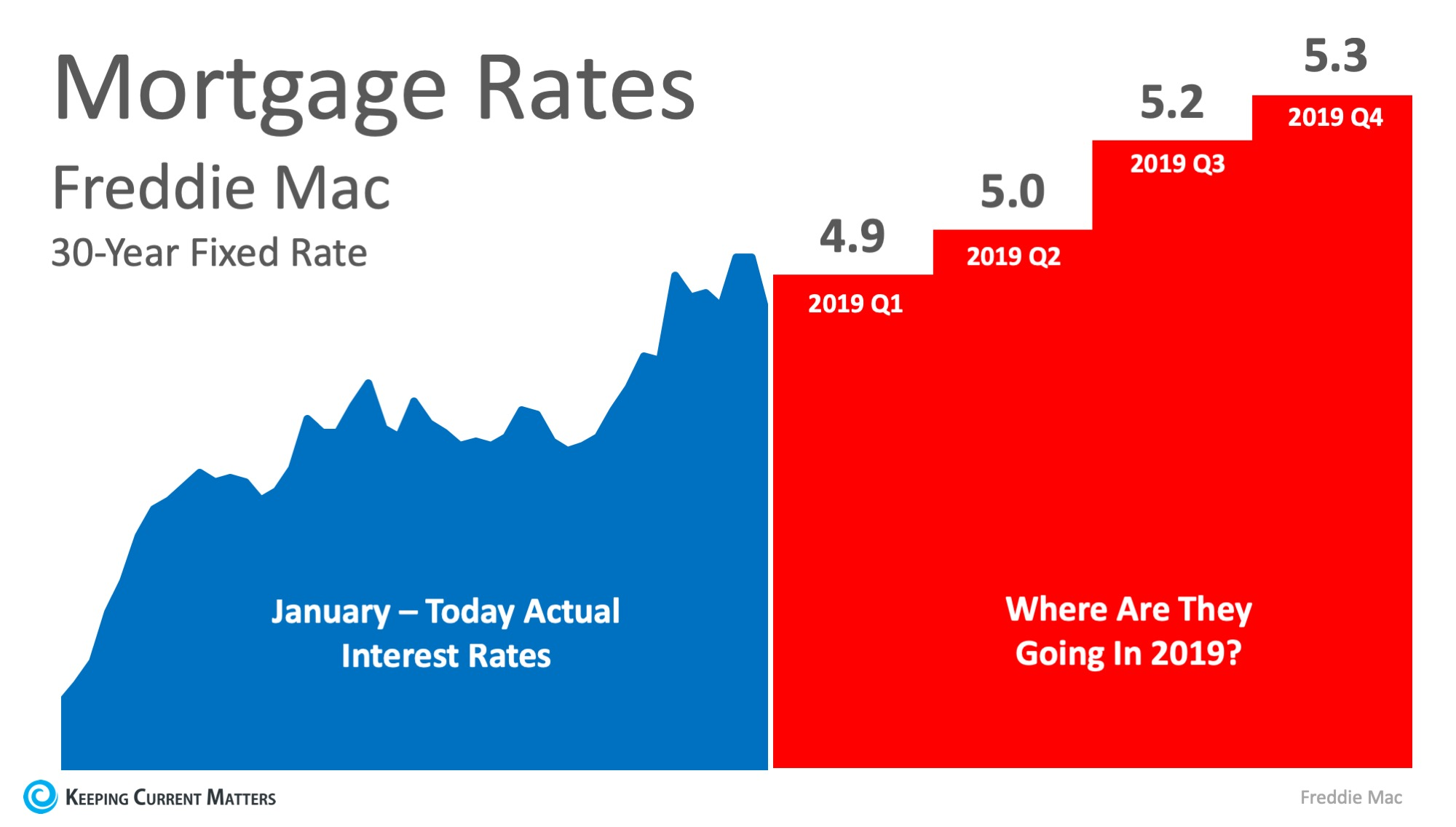 Where Are Interest Rates Headed in 2019? | Keeping Current Matters