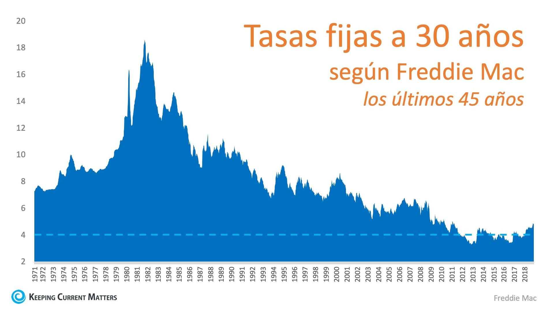 ¿Hacia dónde se dirigen las tasas de interés en 2019? | Keeping Current Matters