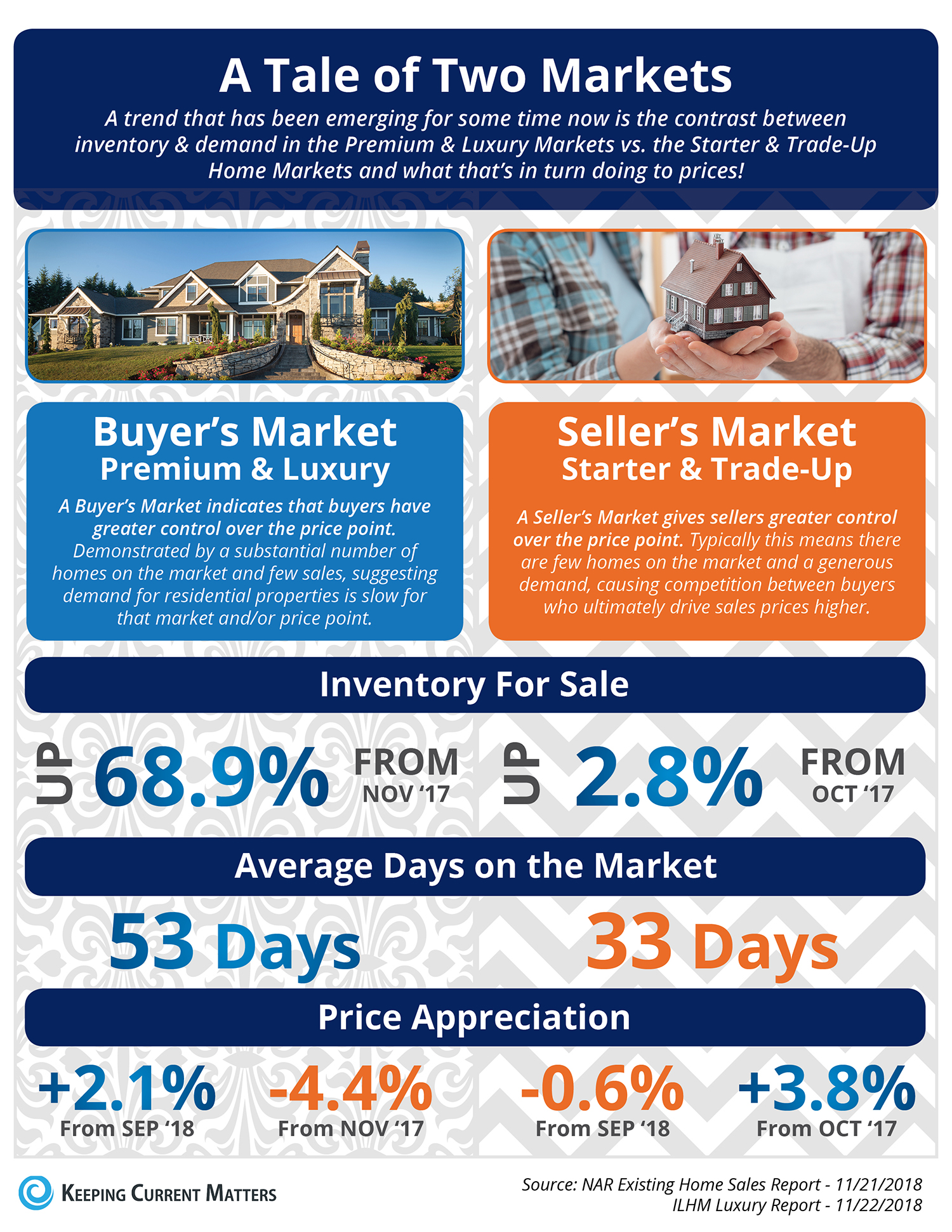 The Tale of Two Markets [INFOGRAPHIC] | Keeping Current Matters