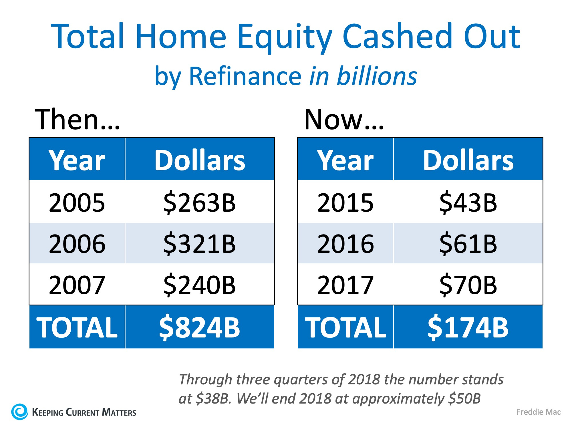 2008 vs. Now: Are Owners Using Their Homes as ATMs Again? | Keeping Current Matters
