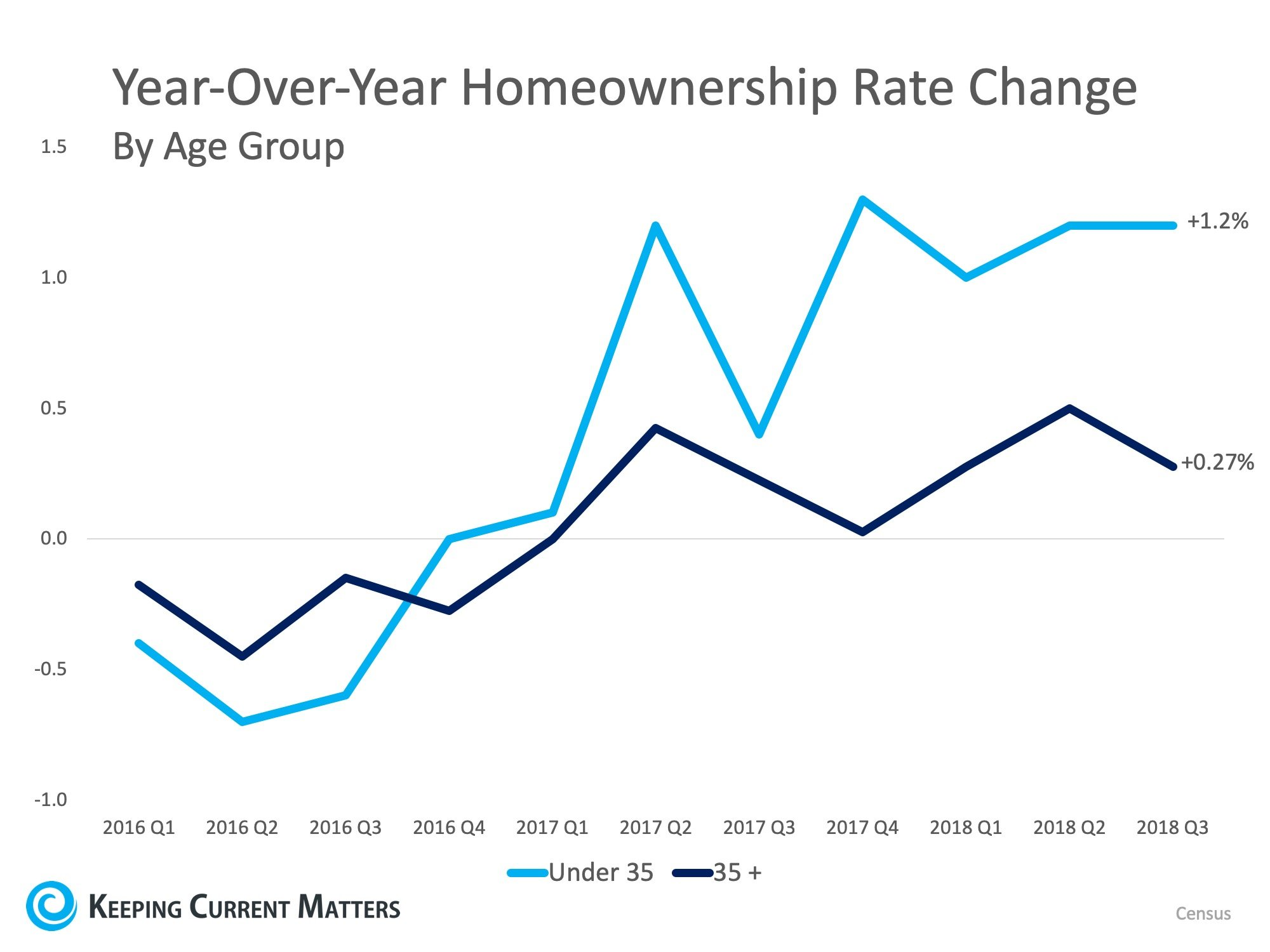 Homeownership Remains a Huge Part of the American Dream   Keeping Current Matters
