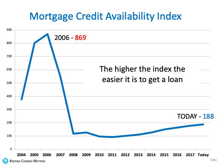 4 Quick Reasons NOT to Fear a Housing Crash | Keeping Current Matters