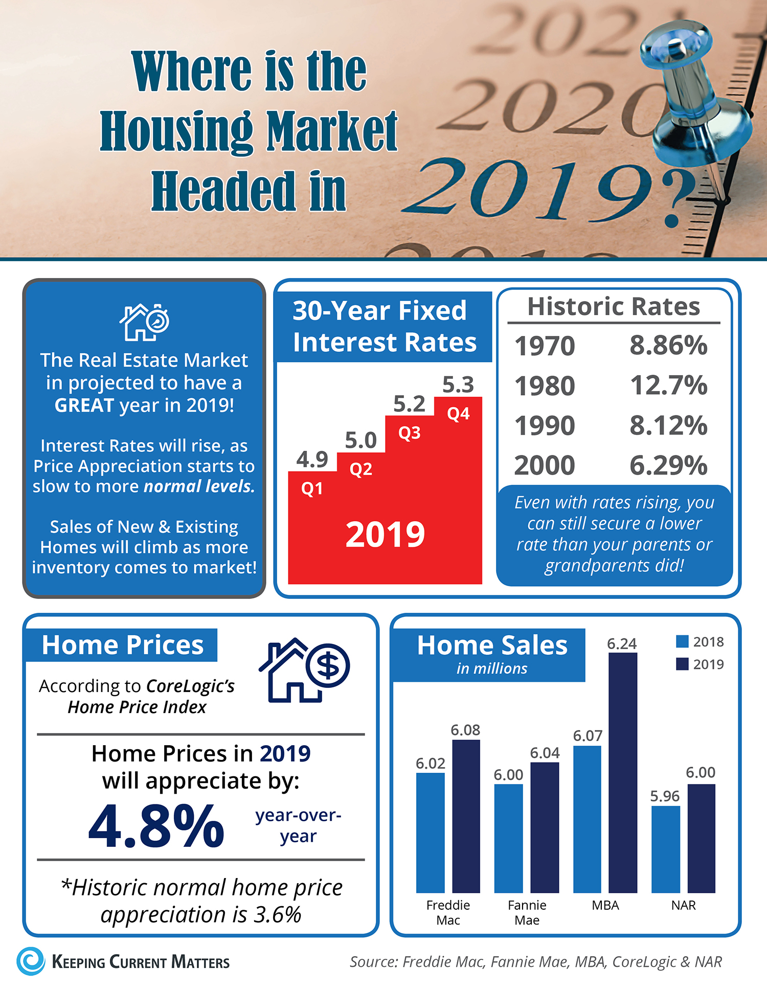 Where is the Housing Market Headed in 2019? [INFOGRAPHIC] | Keeping Current Matters