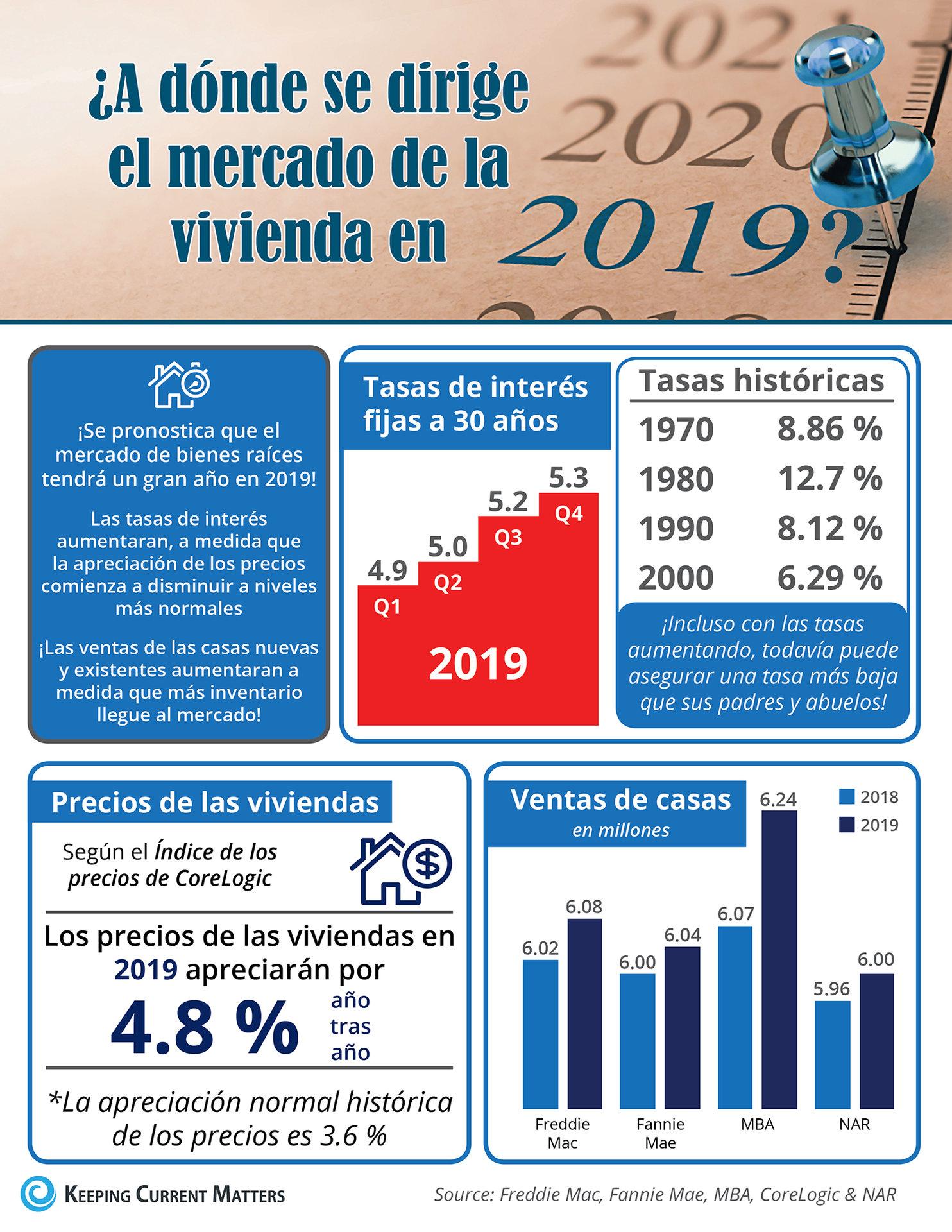 ¿A dónde se dirige el mercado de la vivienda en 2019? [infografía] | Keeping Current Matters
