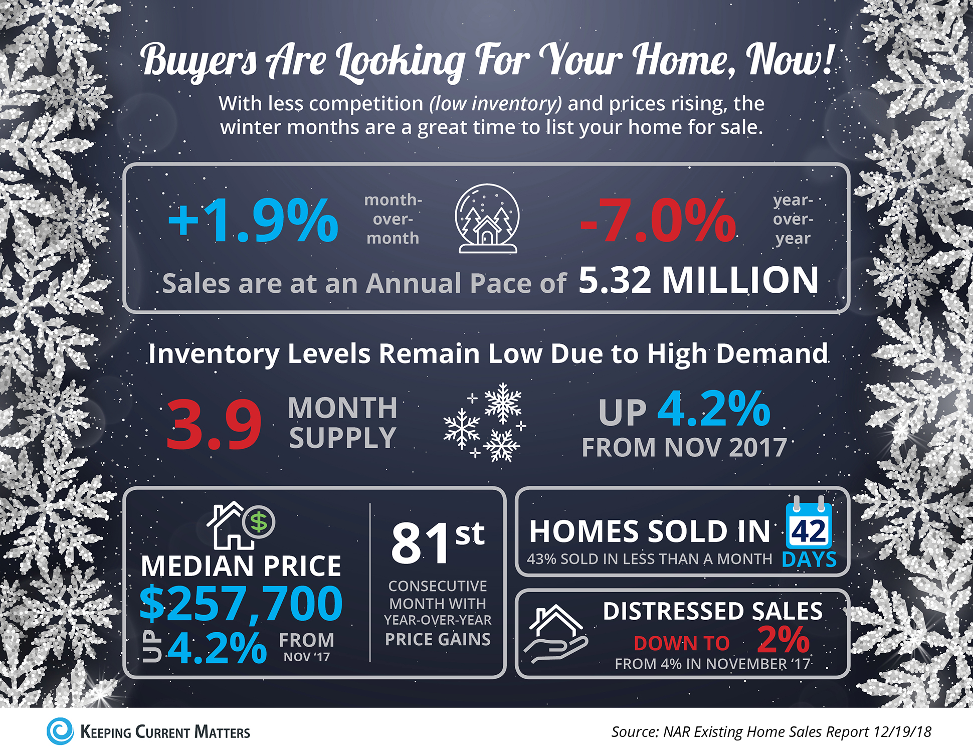 Buyers Are Looking for Your Home, Now [INFOGRAPHIC] | Keeping Current Matters