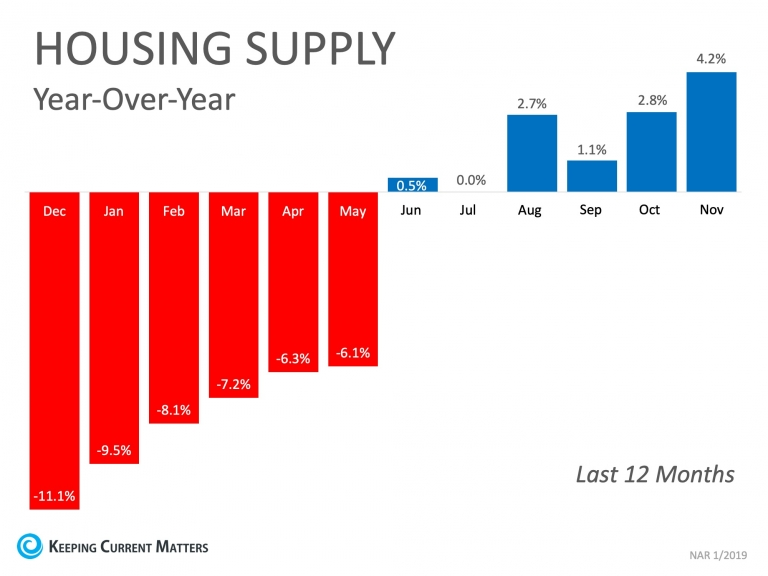 Excited About Buying A Home This Year? Here's What to Watch | Keeping Current Matters