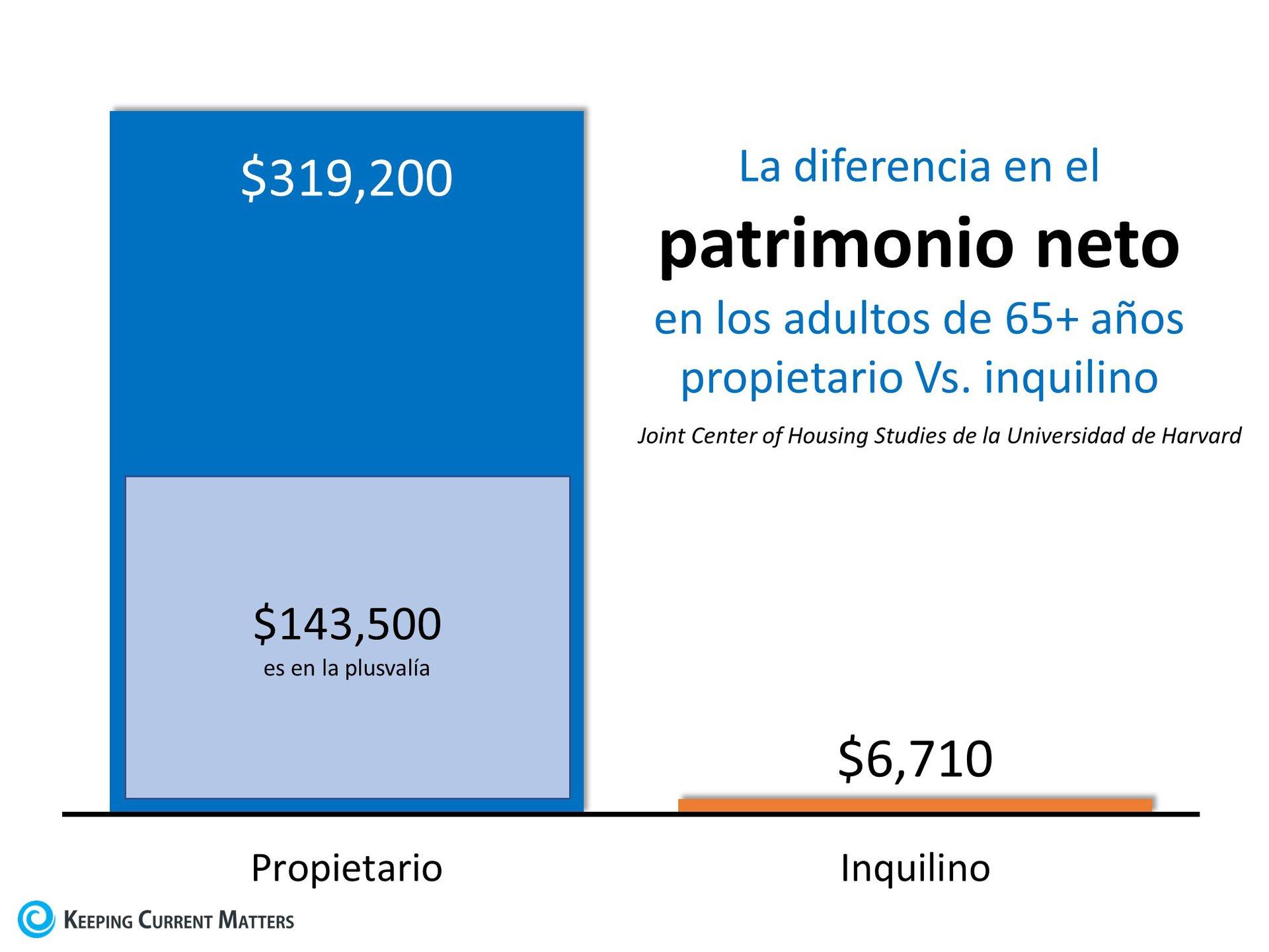 Los propietarios de vivienda de 65 años y más tienen 48 veces más patrimonio neto que los inquilinos | Keeping Current Matters