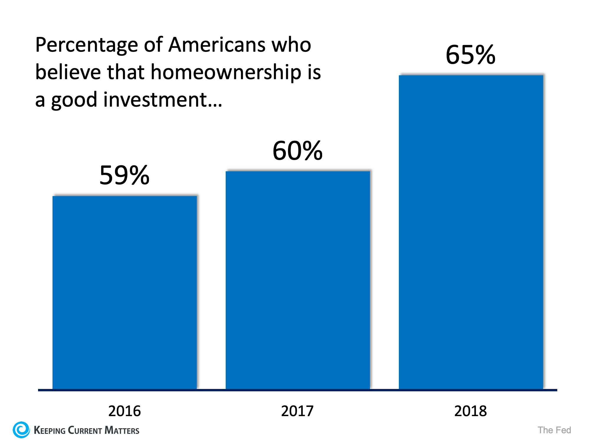 Belief in Homeownership as an Investment is Far from Dead | Keeping Current Matters