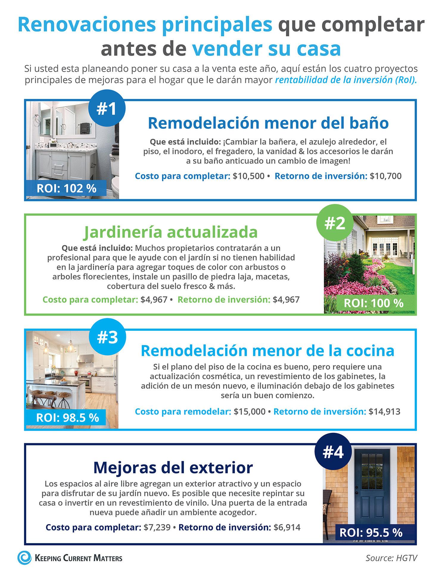 Renovaciones principales que completar antes de vender su casa [Infografía] | Keeping Current Matters